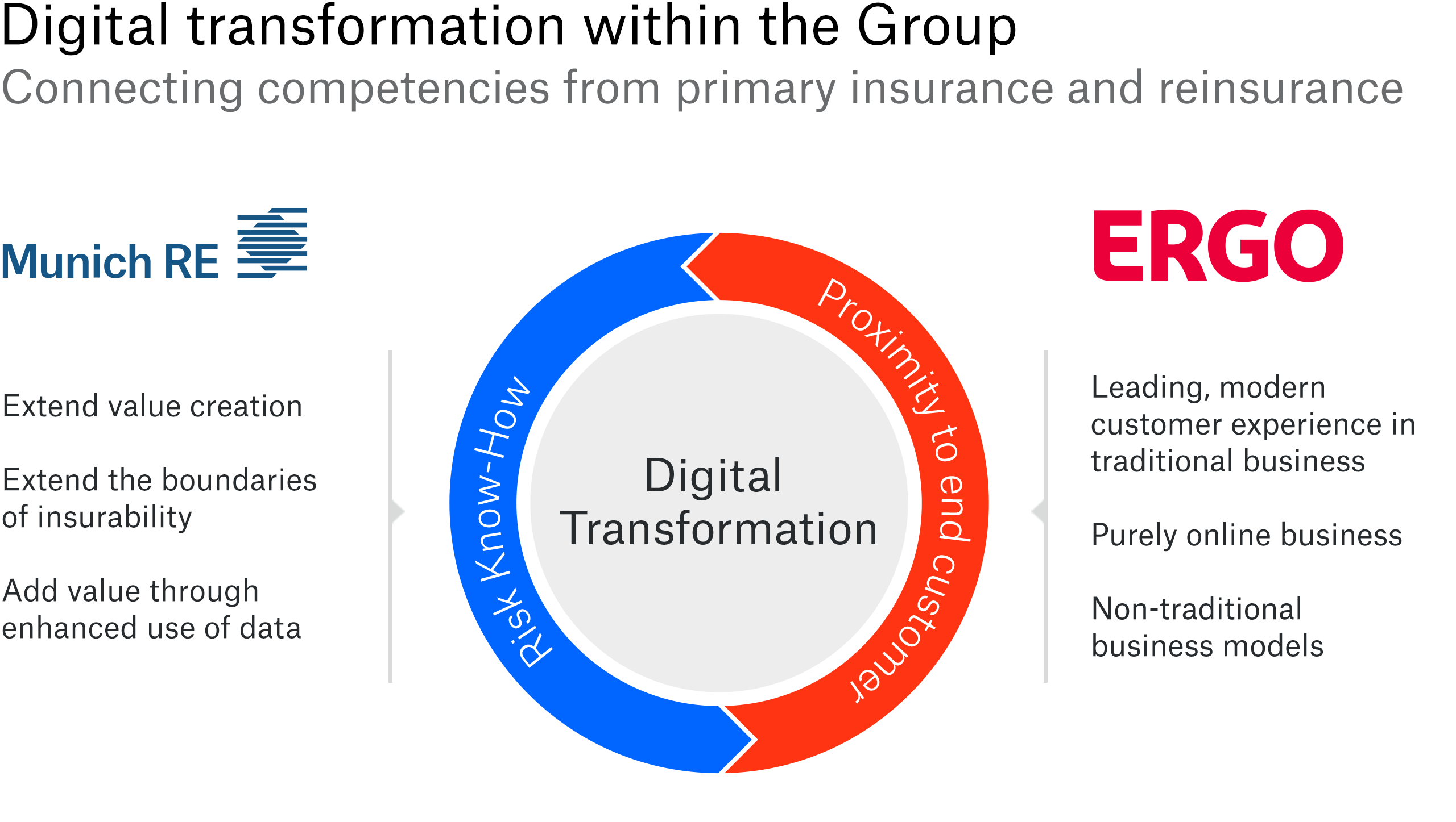 Pushing Munich Re's digital transformation by building on the expertise of its reinsurance and primary-insurance arms