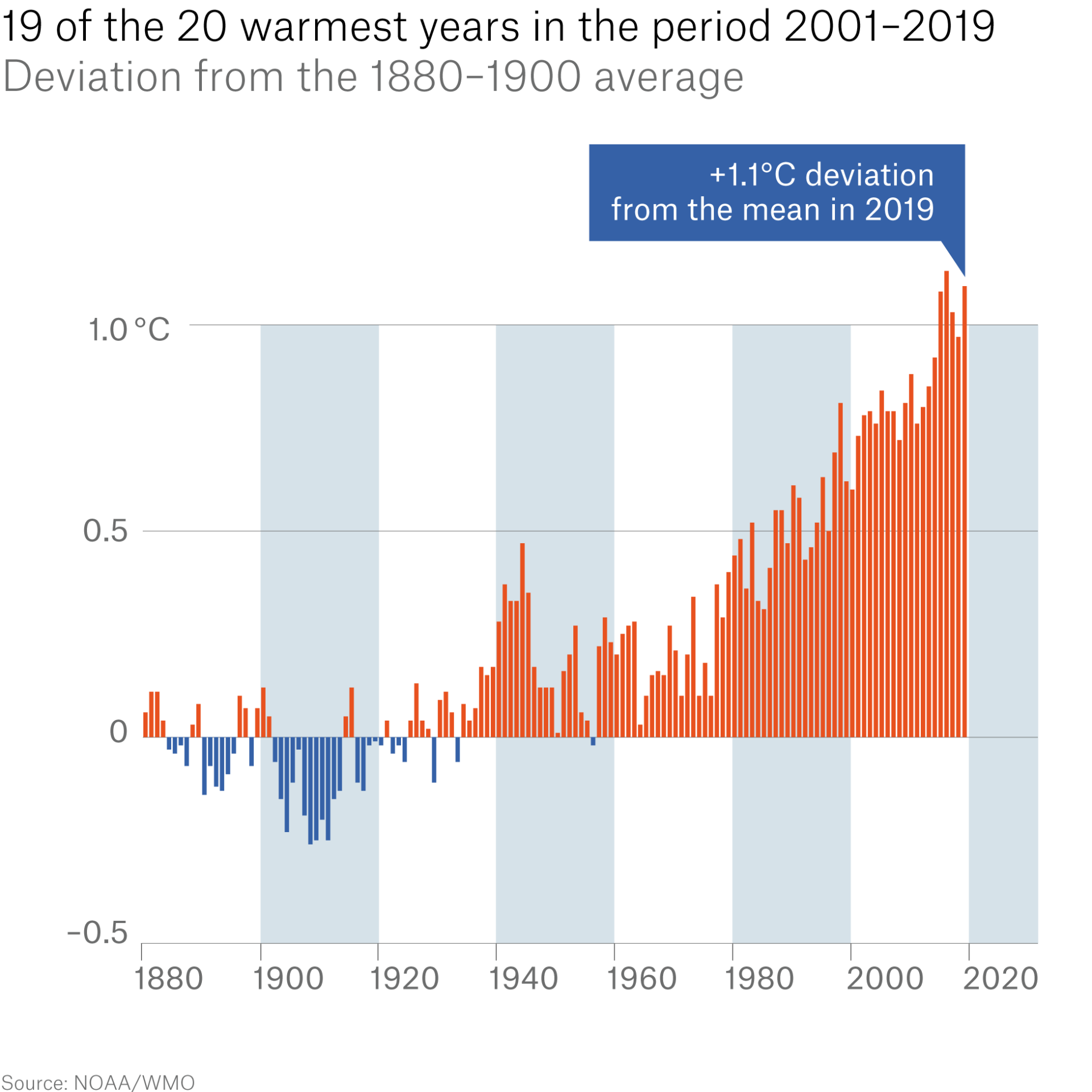 All 19 years since 2001 rank among the 20 warmest since measurements began.