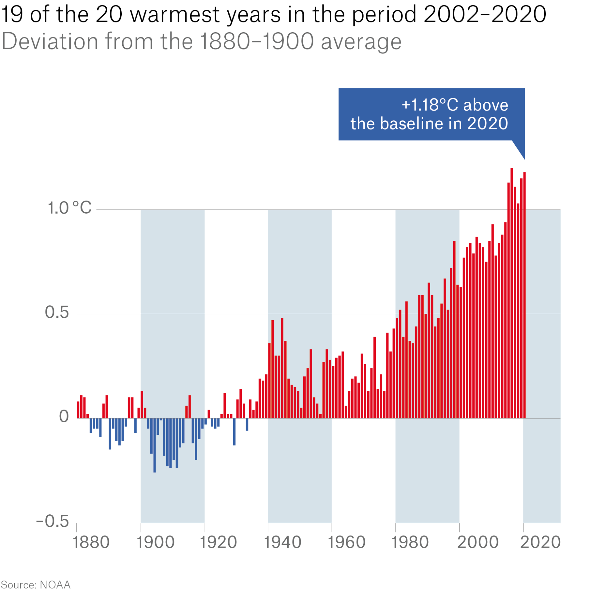 All 19 years since 2002 rank among the 20 warmest since measurements began.