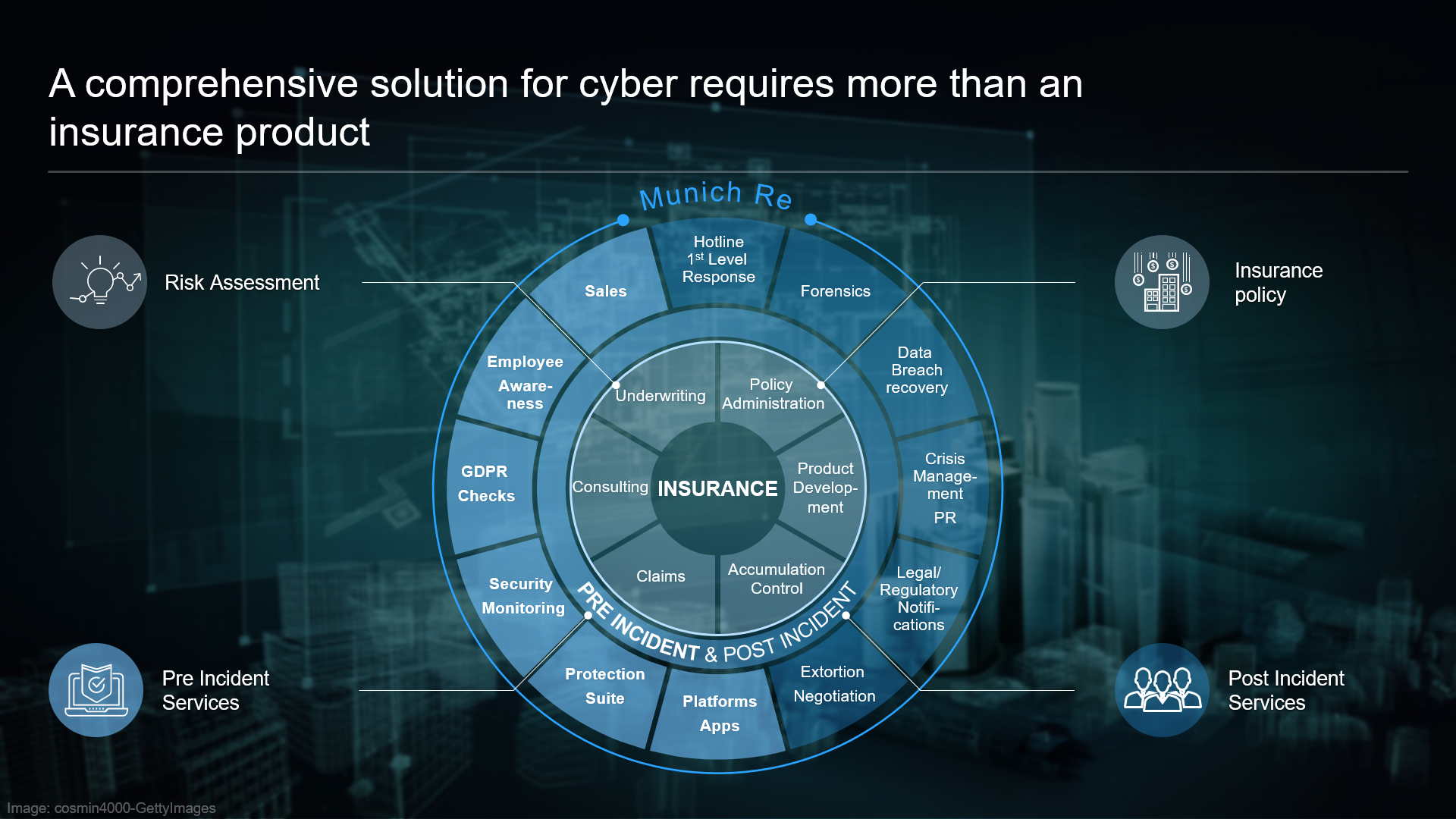 Comprehensive Cyber Solutions from Munich Re