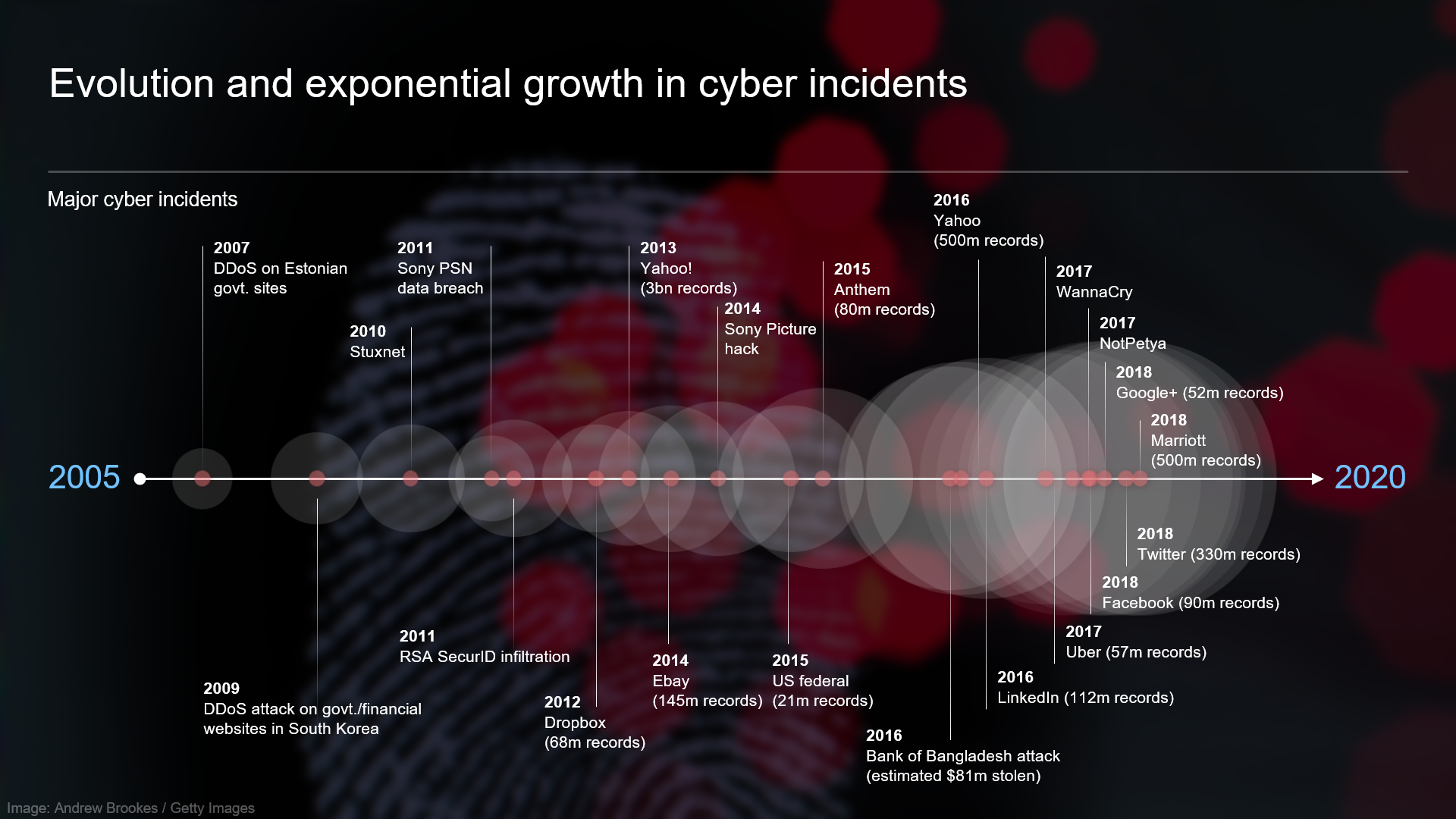 Timeline showing higher frquency of cyber incidents