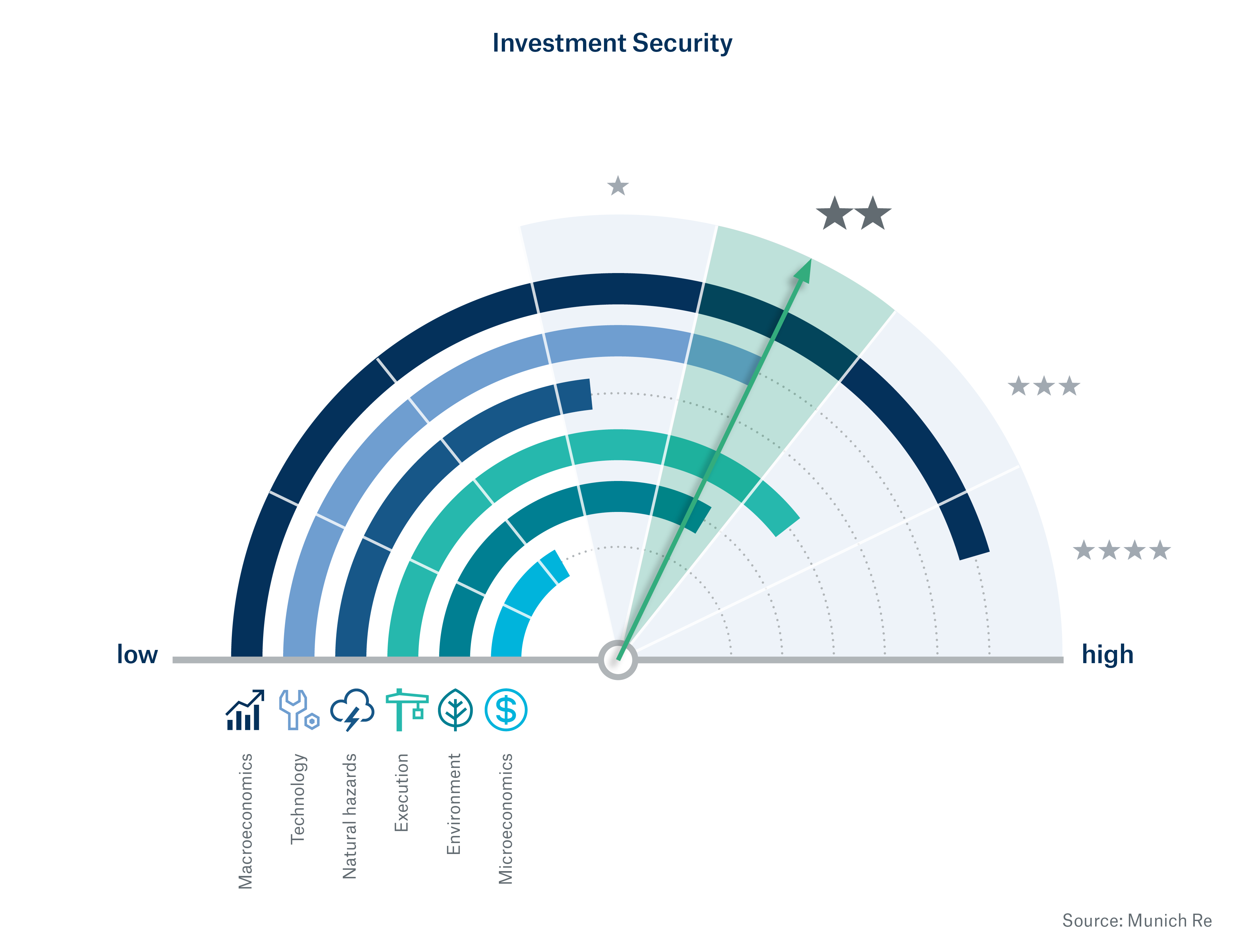 Risk profiles of infrastructure investments clearly revealed – Transparent risk profiles lead to diligent investments
