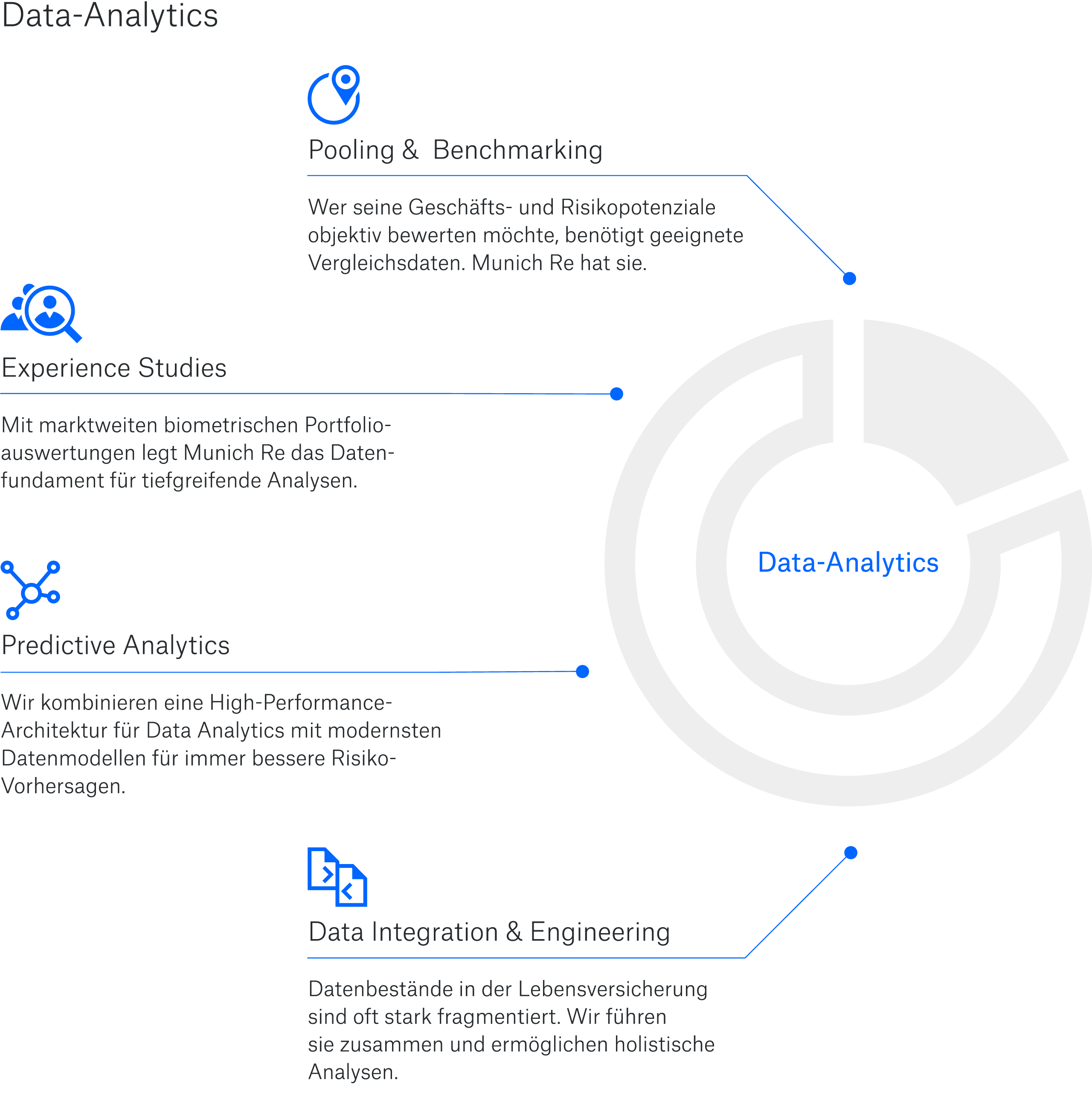 Data Analytics Portfolio