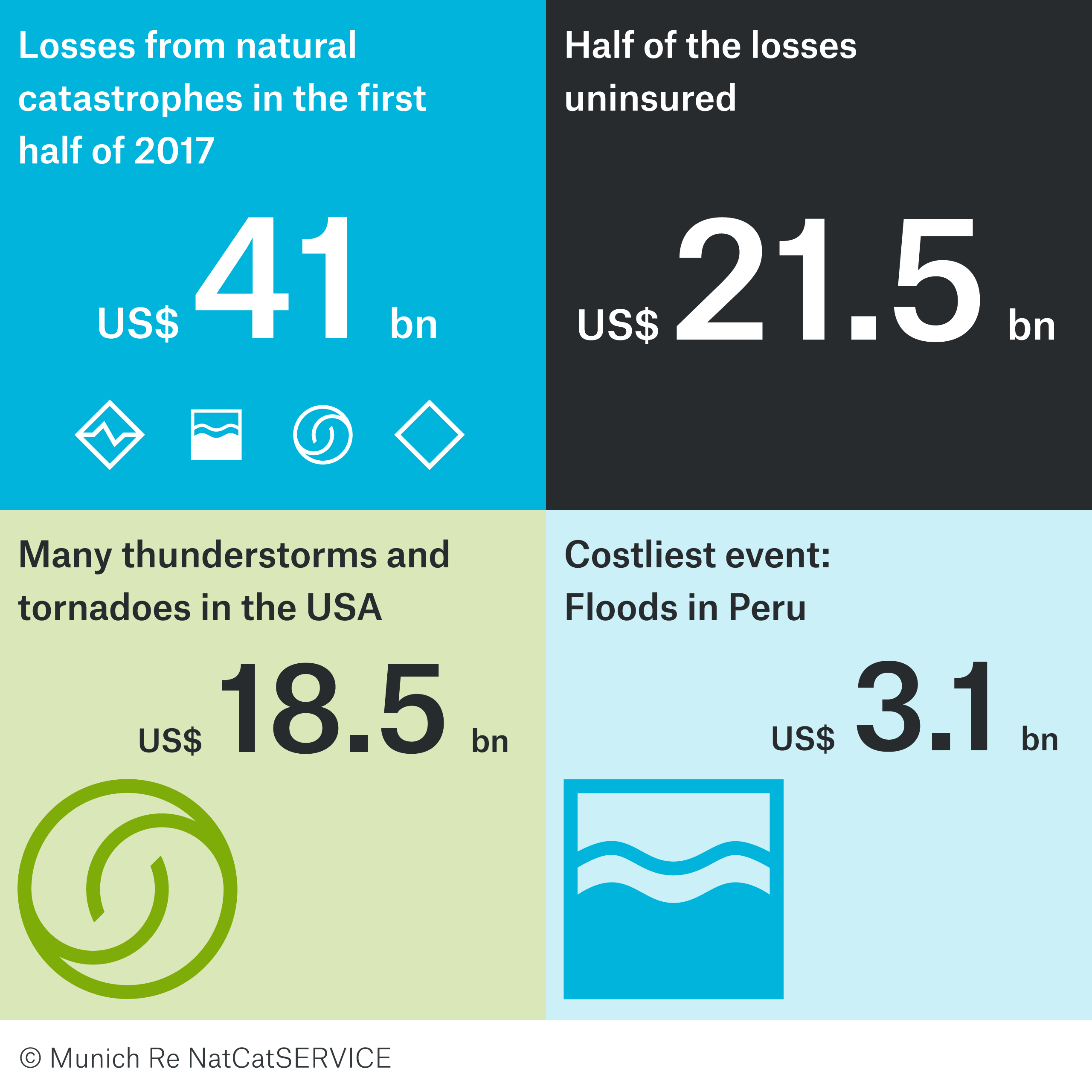 Natural catastrophe review for the first half of 2017: A series of powerful thunderstorms in the USA causes large losses