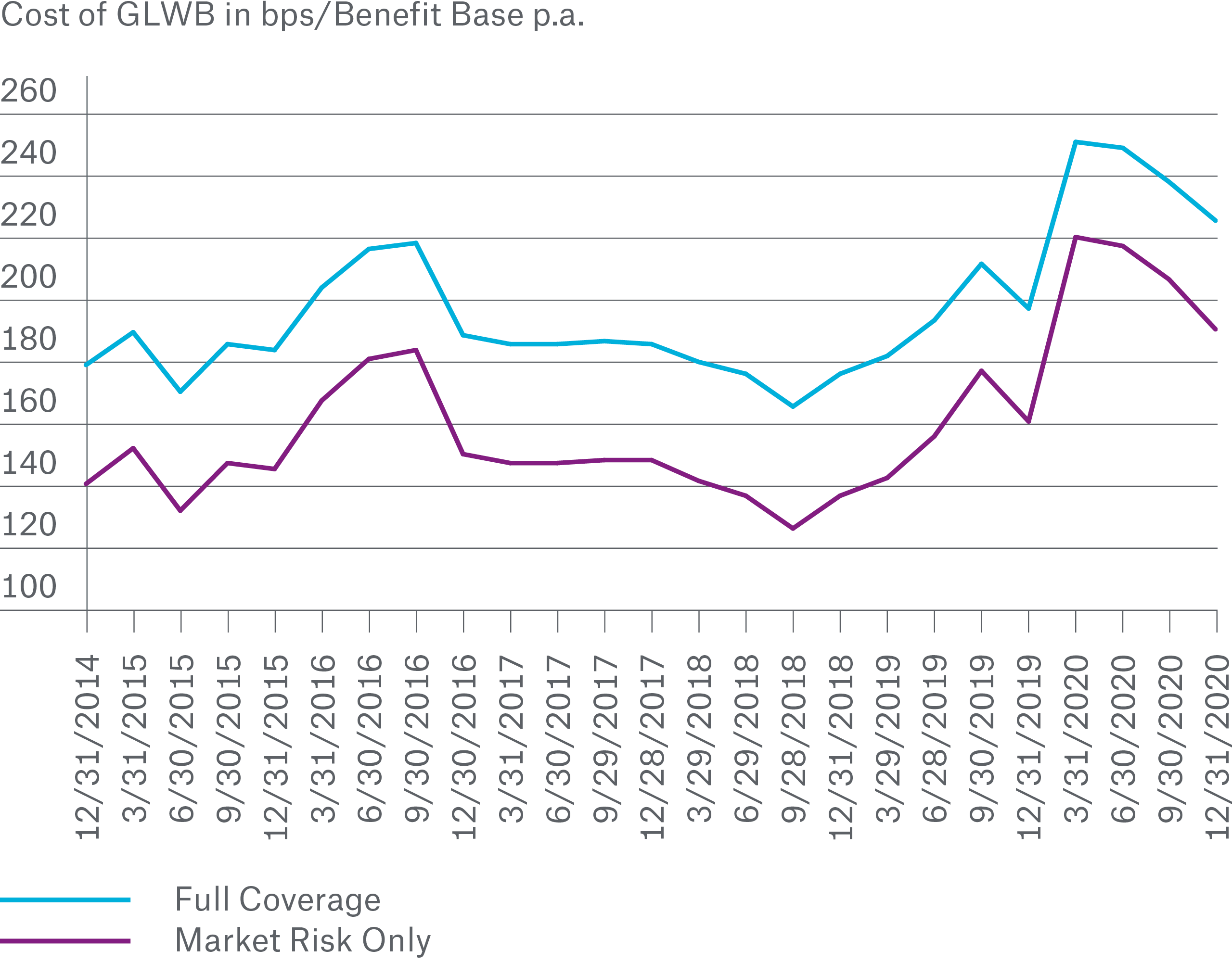 Cost of GLWB in bps/Benefit Base p.a.