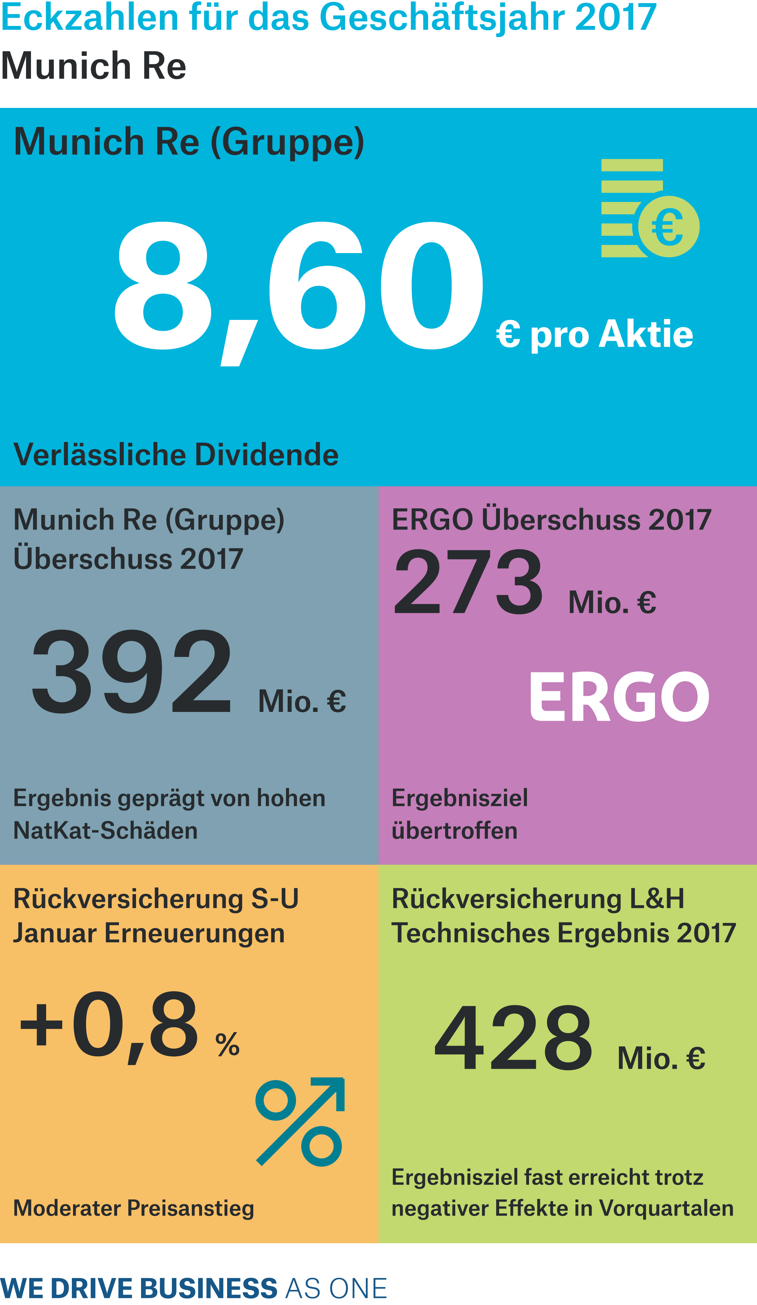 Summary of the preliminary figures for the 2017 financial year: Munich Re achieved an operating result of €1,241m (4,025m) in 2017, of which €864m (823m) related to the fourth quarter. The currency translation result amounted to –€294m (485m)
