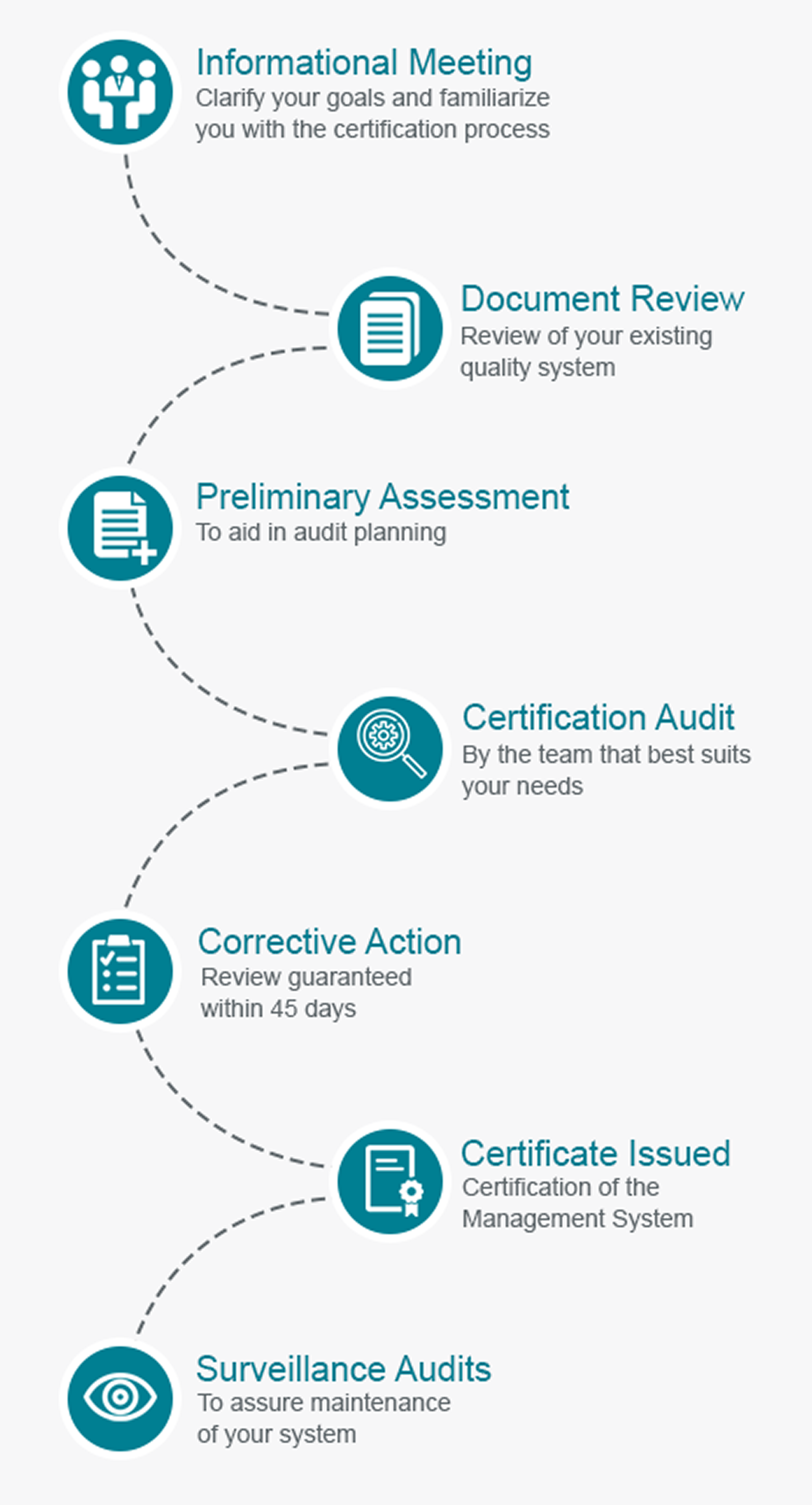 ISO certification path diagram