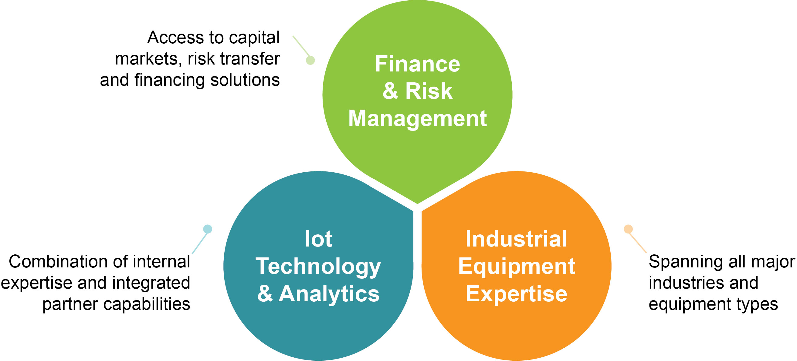 IoT Industrial Solutions