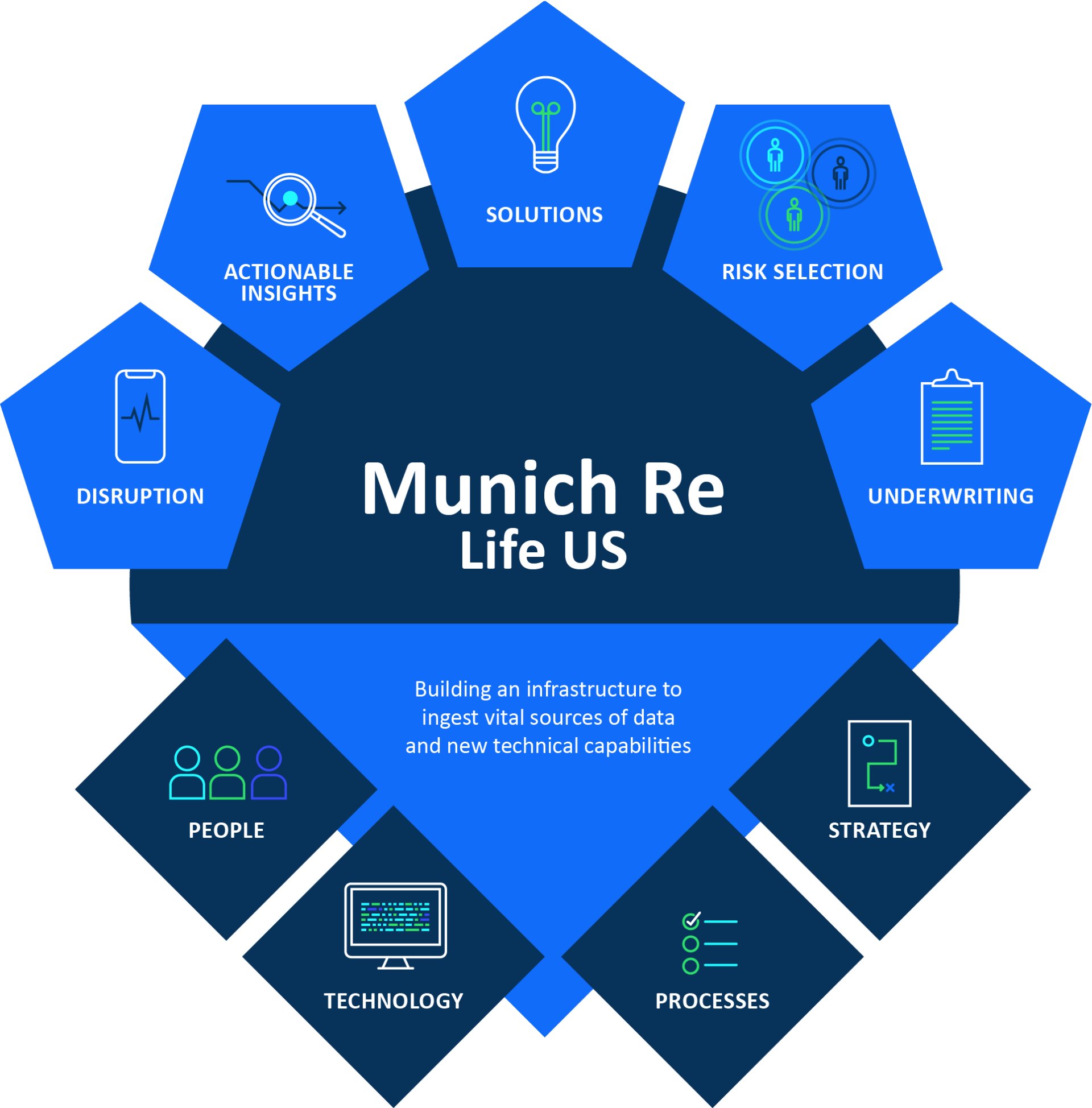 Munich Re Life Us info graphic showing company solutions
