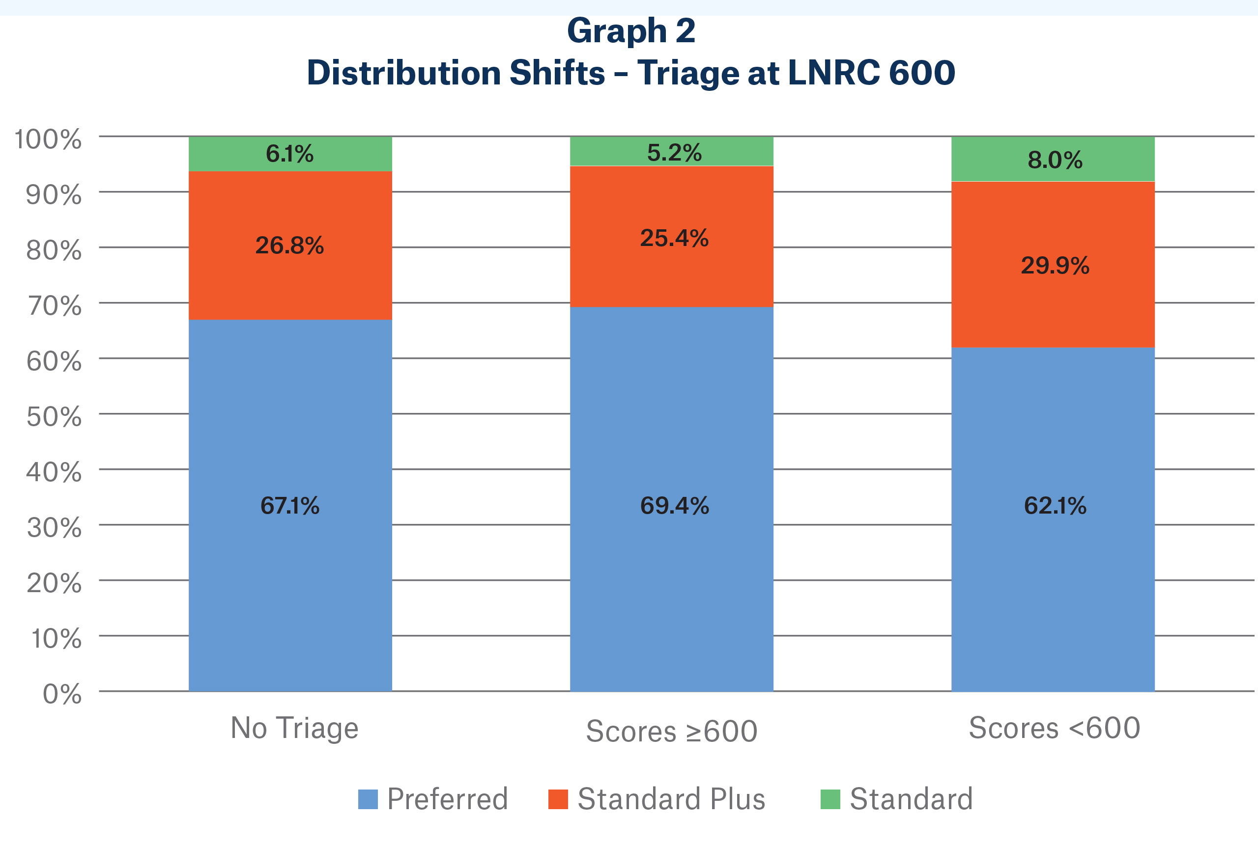 Graph 2 image - Distribution Shifts - Triage at LNRC 600