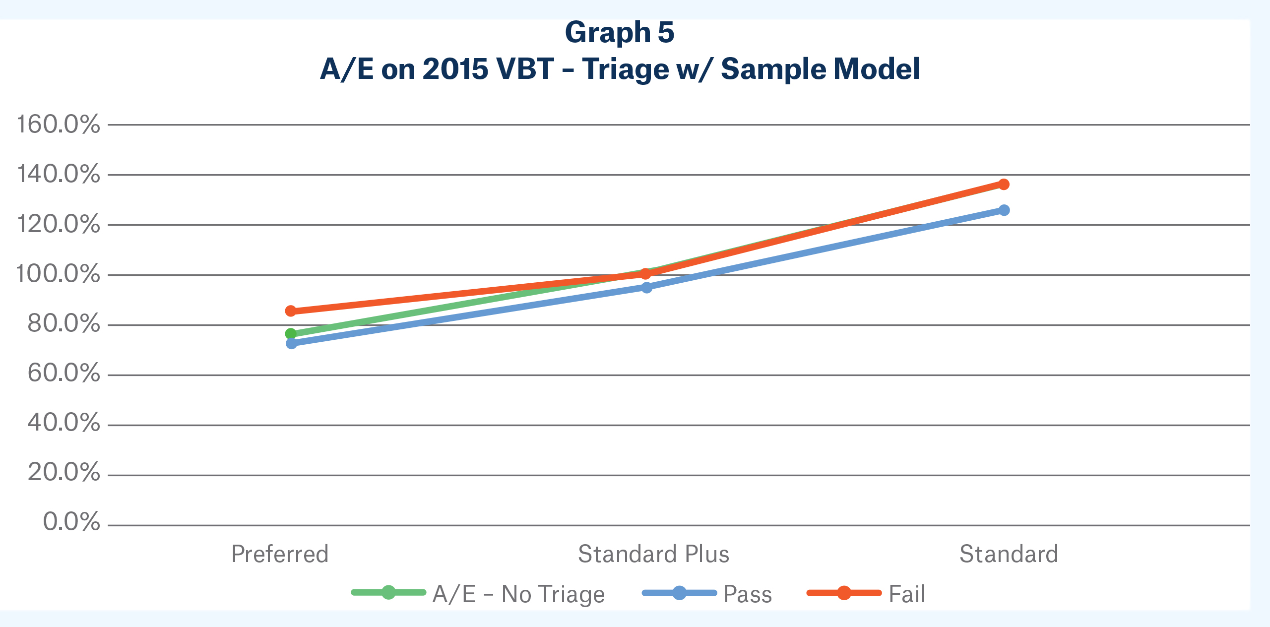 Graph 5 - A/E pm 2015 VBT - Triage w/Sample Model