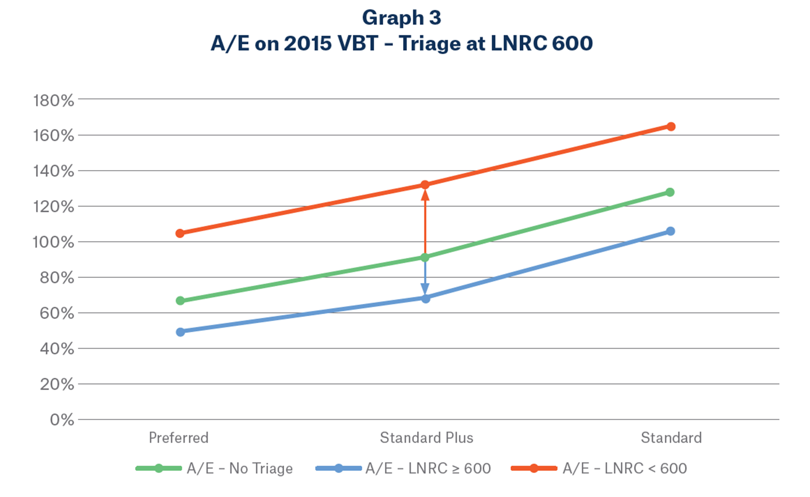 Graph 3 image - A/E on 2015 VBT - Triage at LNRC 600