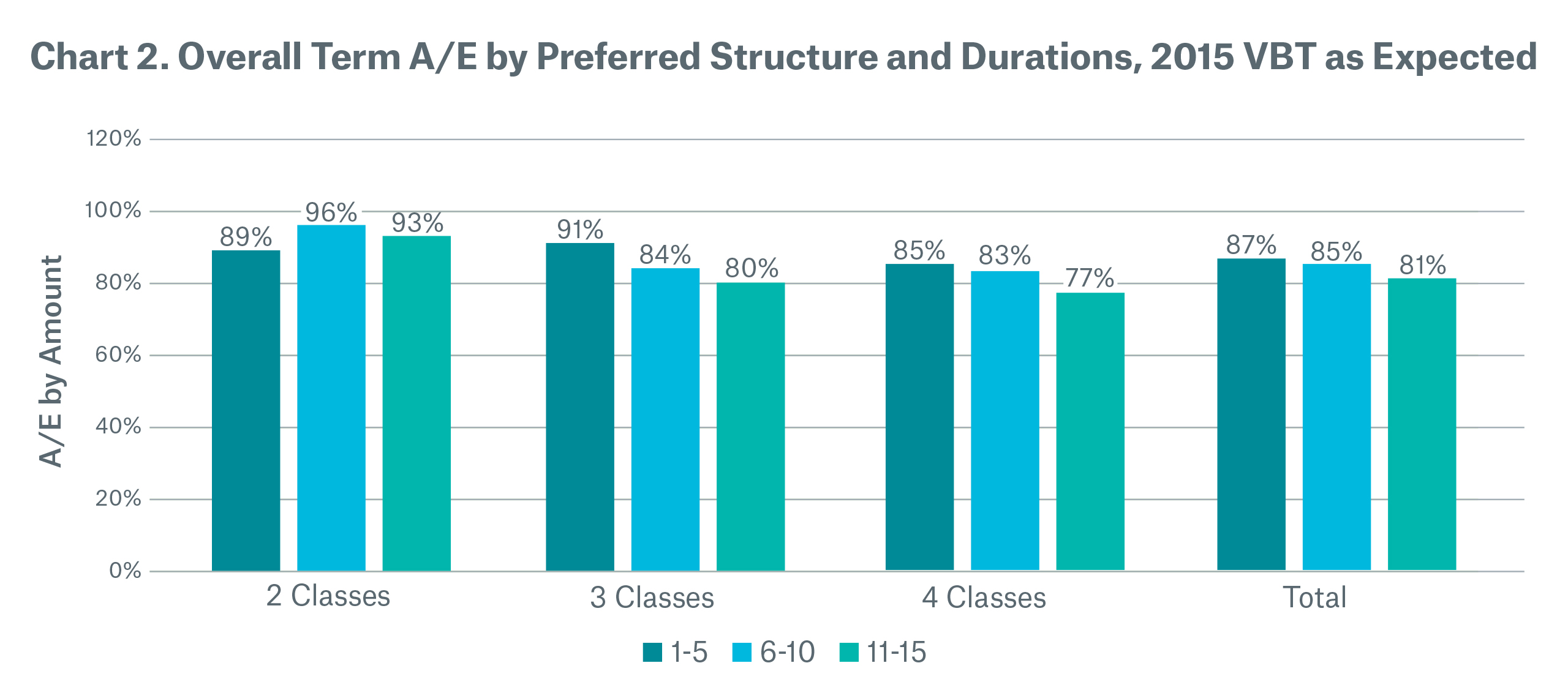 Chart 2 Overall term A/E by preferred structure and durations, 2015 VBT as expected