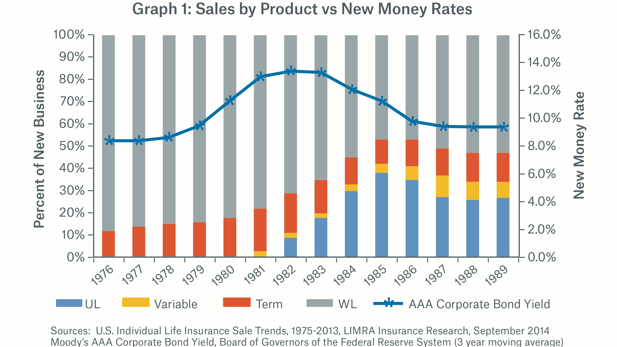 Graph 1: Sales by Product vs New Money Rates