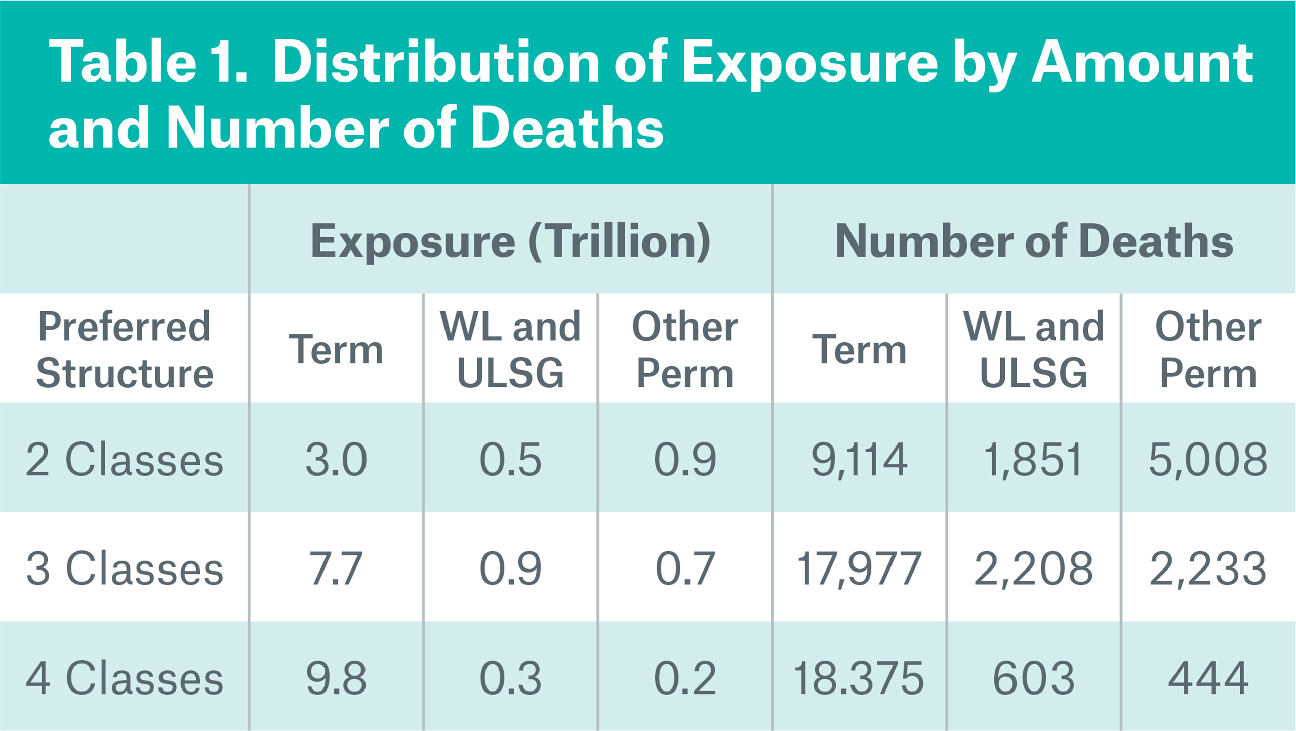 Table 1 Distribution of exposure by amount and number of deaths