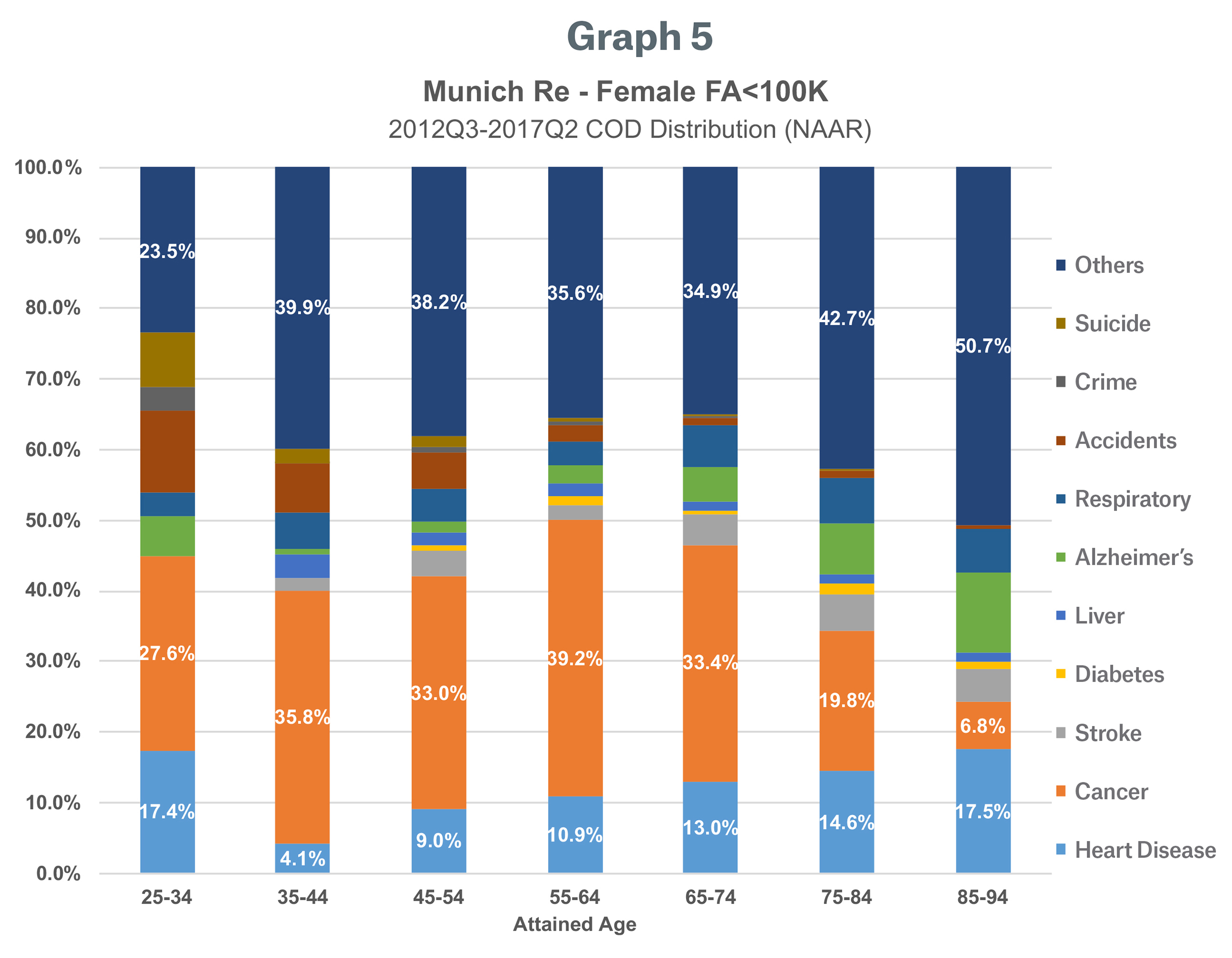 Graph 5 Image - Munich Re - Female FA Less than 100K+