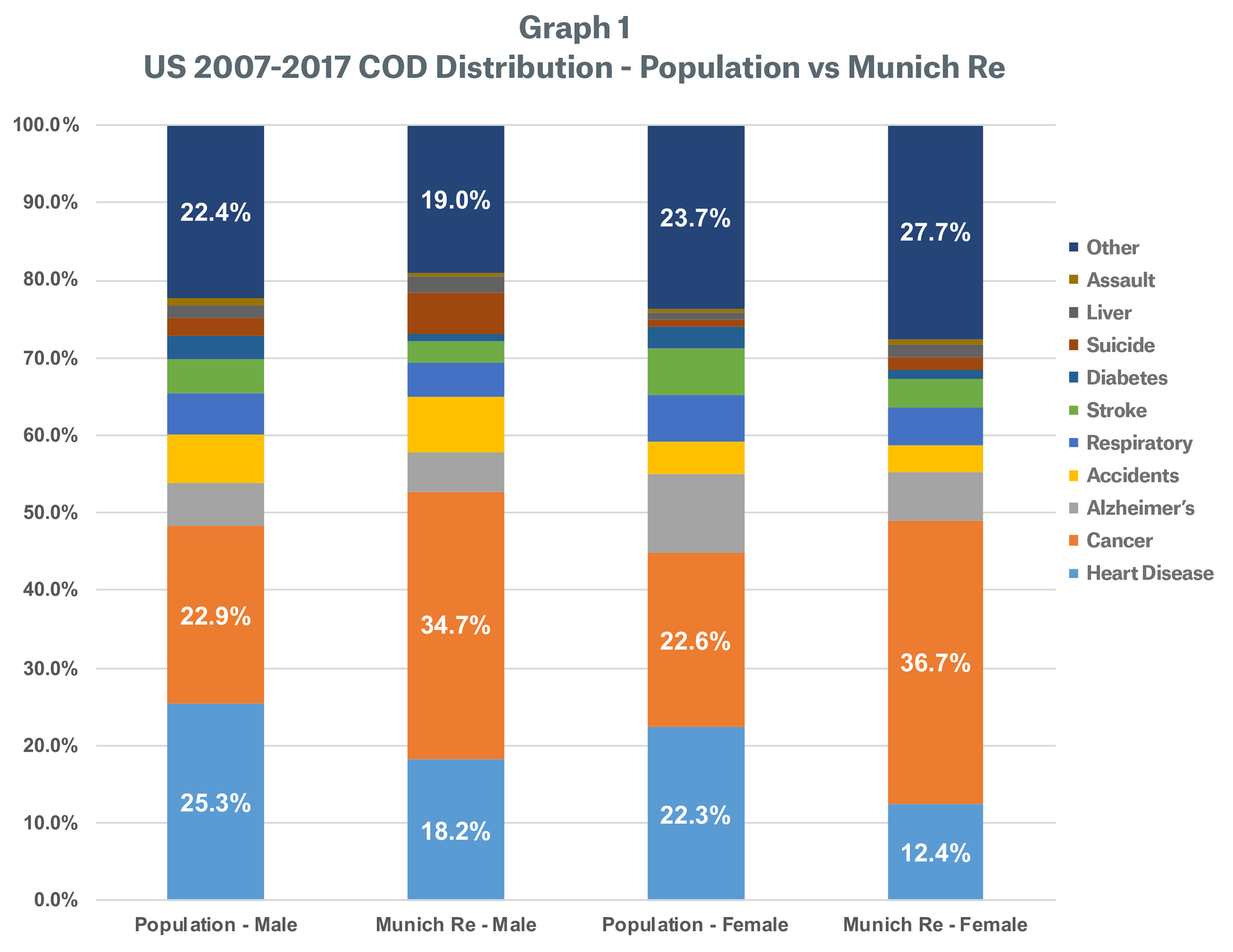 Graph 1 image - US 2007-2017 COD Distribution - Population vs Munich Re