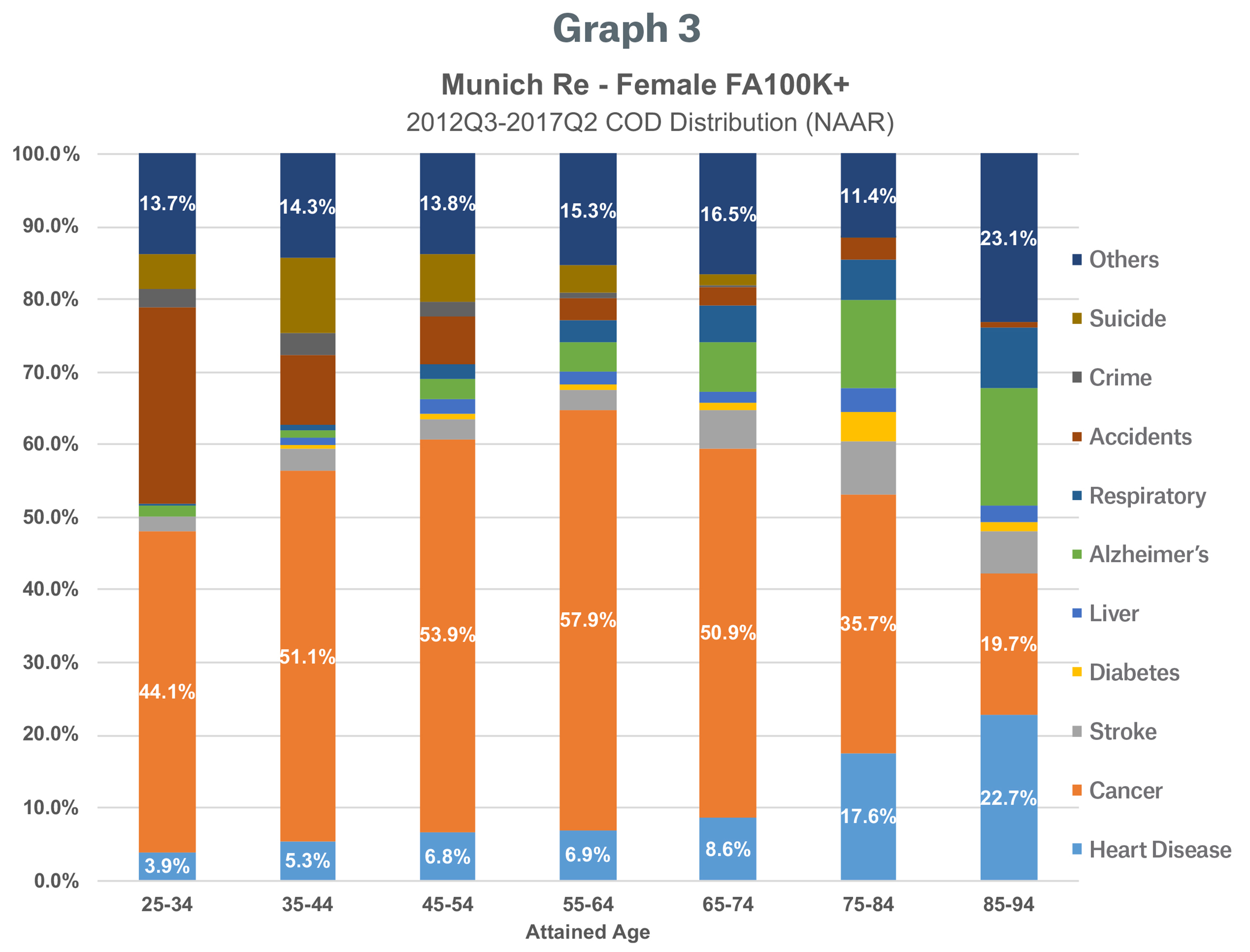 Graph 3 Image - Munich Re - Female FA 100K+