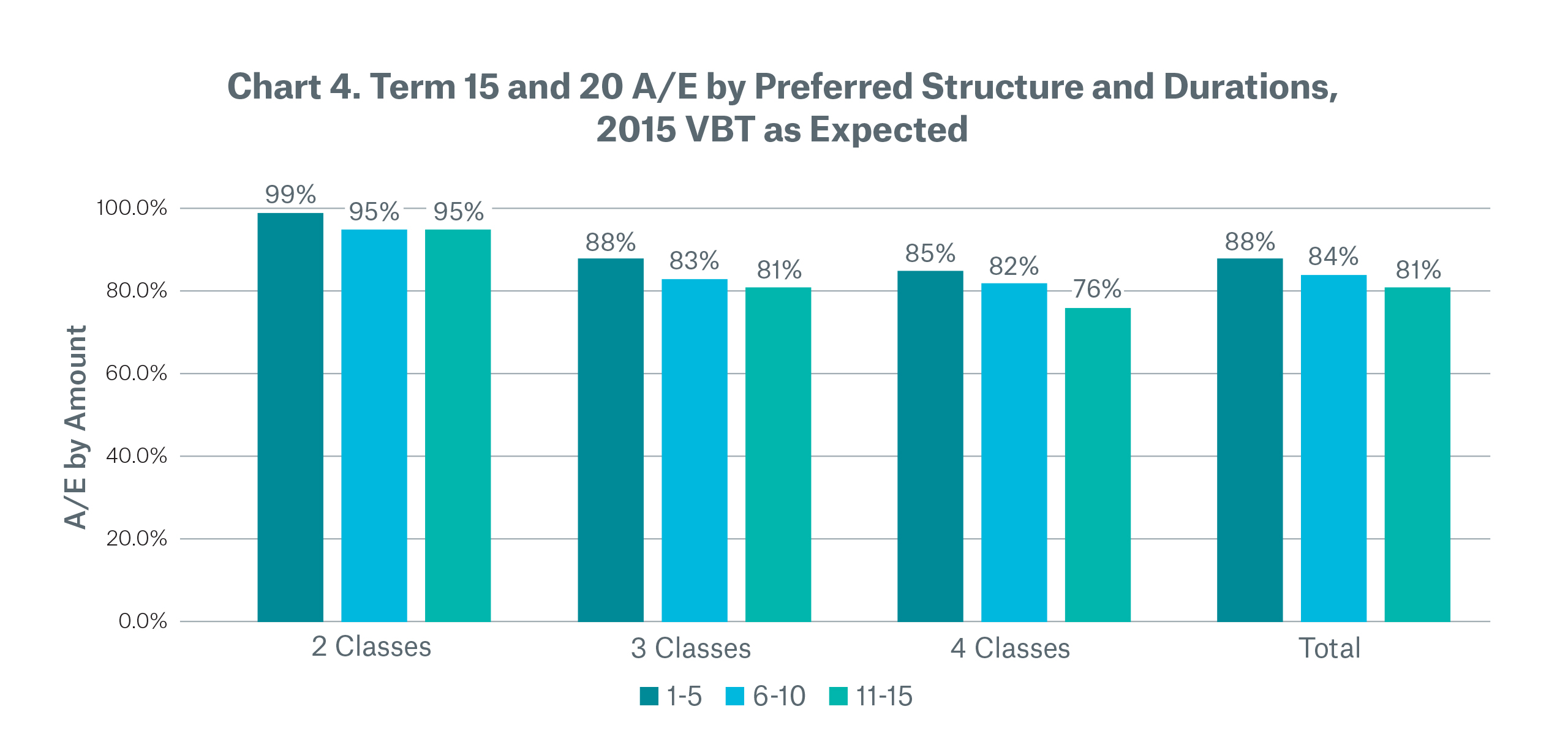 Chart 4 Term 15 and 20 A/E by preferred structure and durations, 2015 VBT as expected