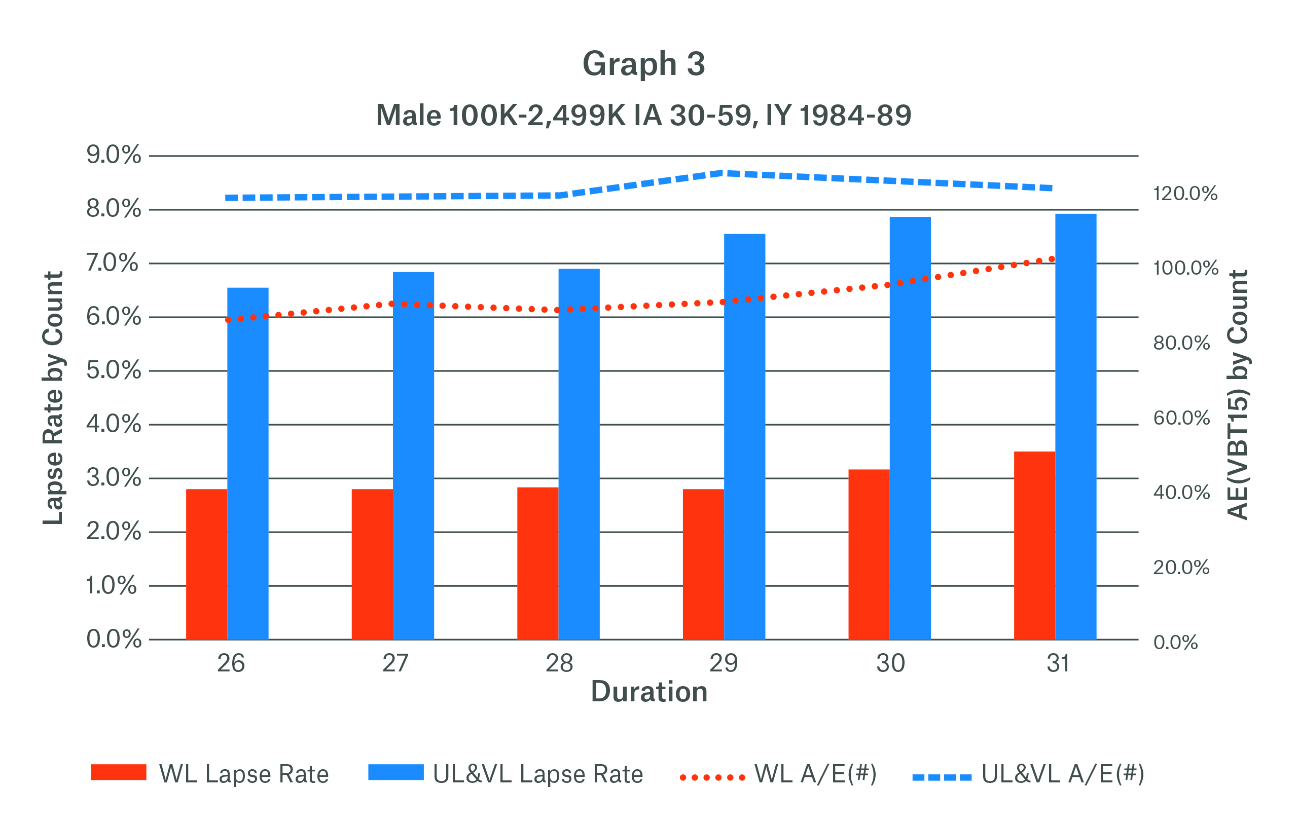 Graph 3 Lapse Rate by Count by Duration