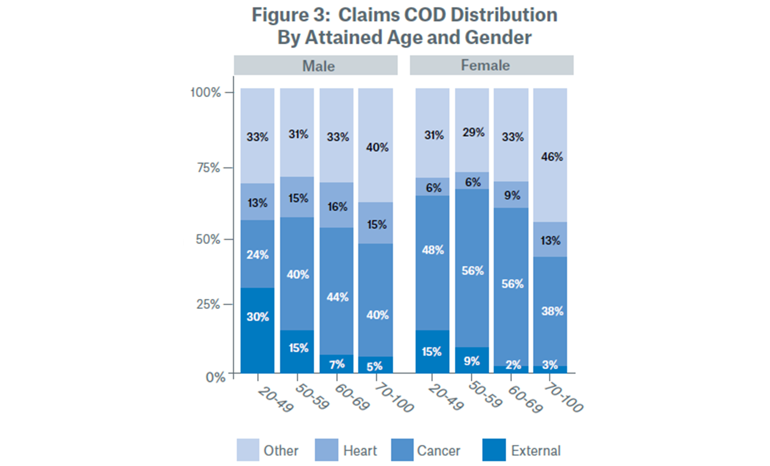 Claims COD Distribution By Attained Age and Gender