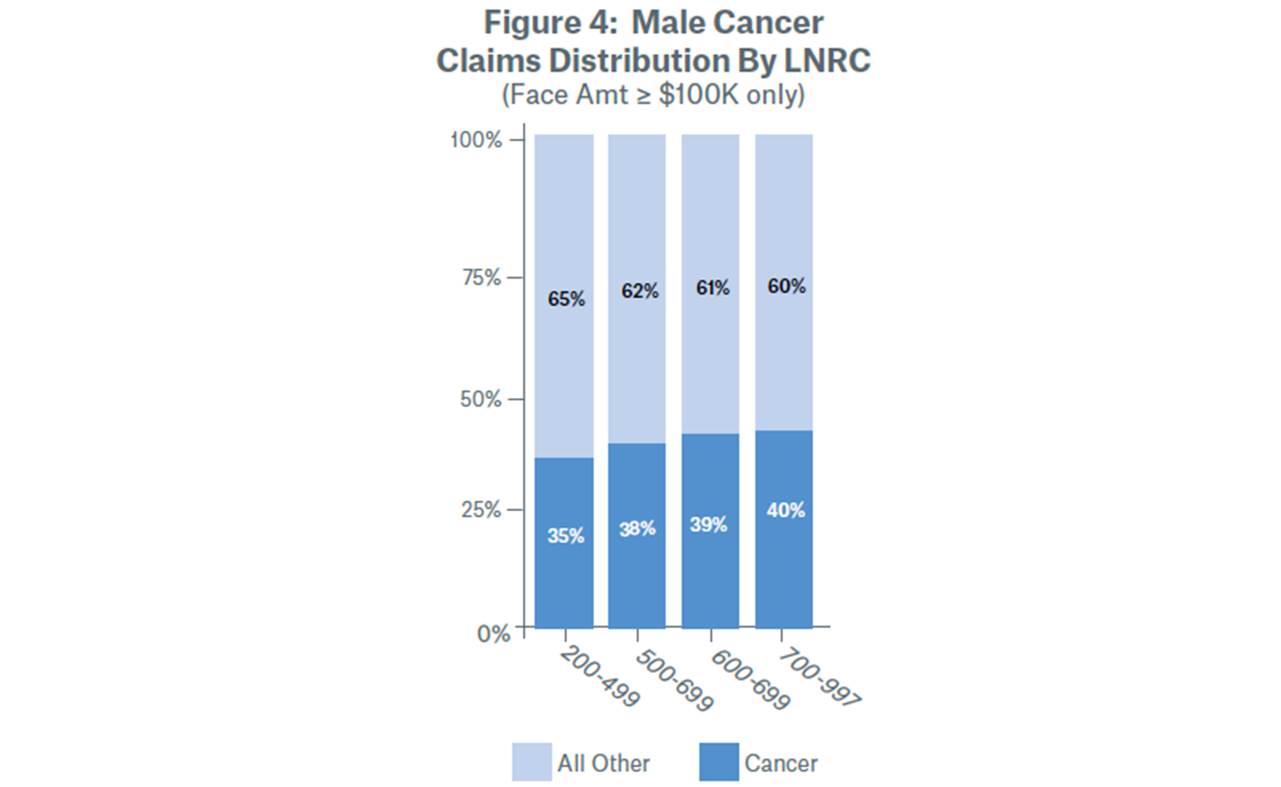 Male Cancer Claims Distribution By LNRC (Face Amt ≥ $100K only)