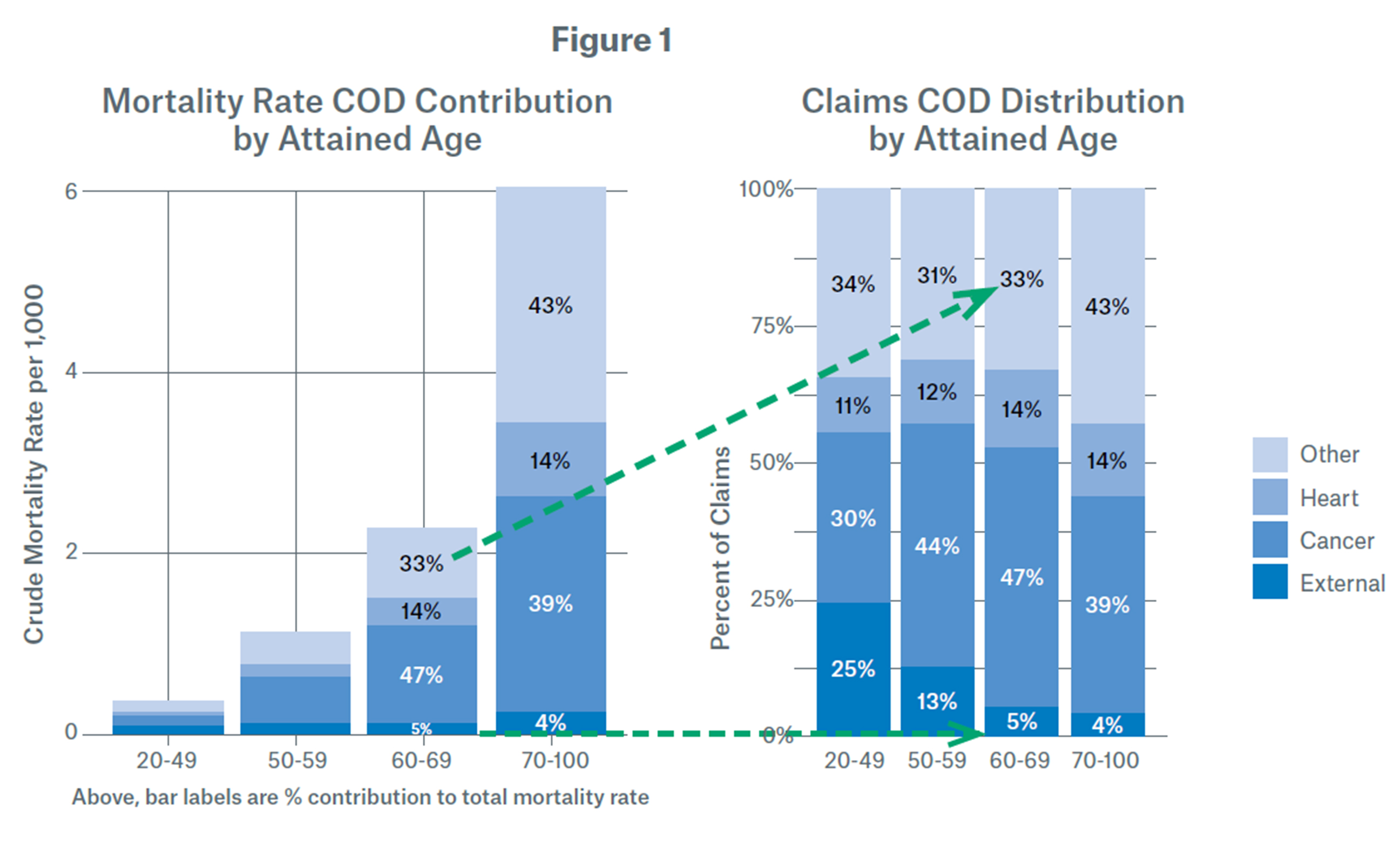 Mortality Rate COD Contribution by Attained Age