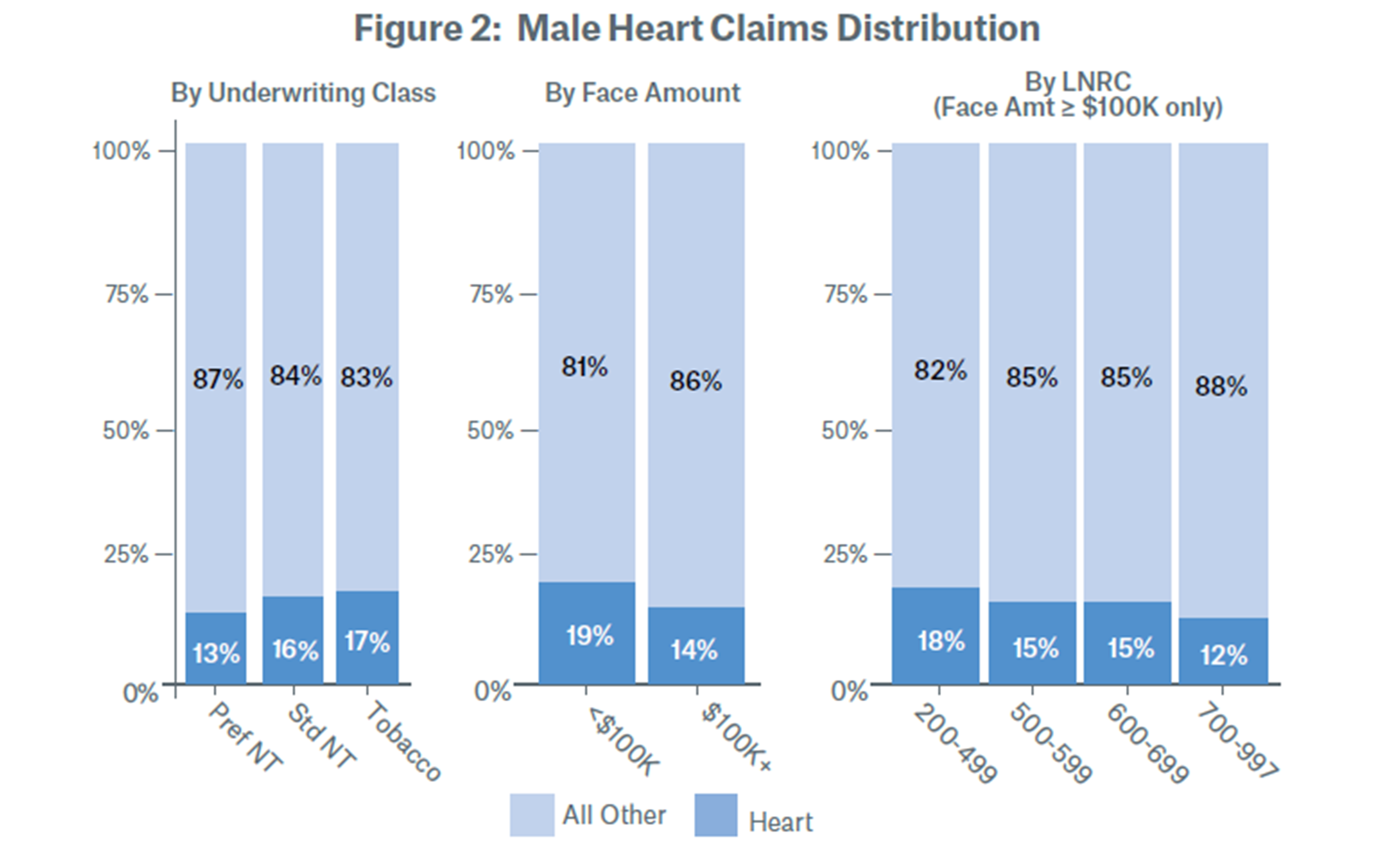 Figure 2: Male Heart Claims Distribution