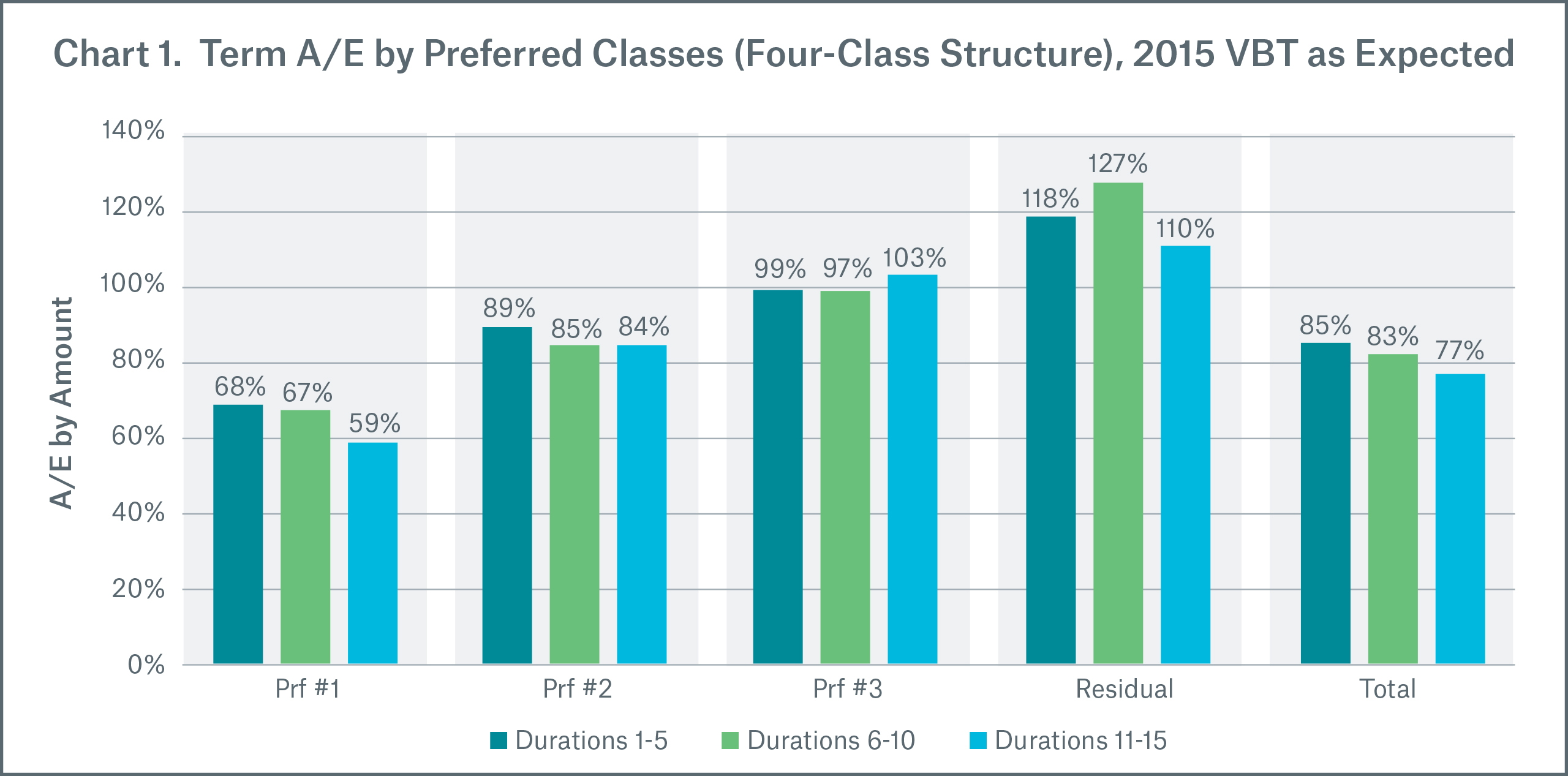 Chart 1 Term A/E by Preferred Classes (Four-Class Structure), 2015 VBT as Expected