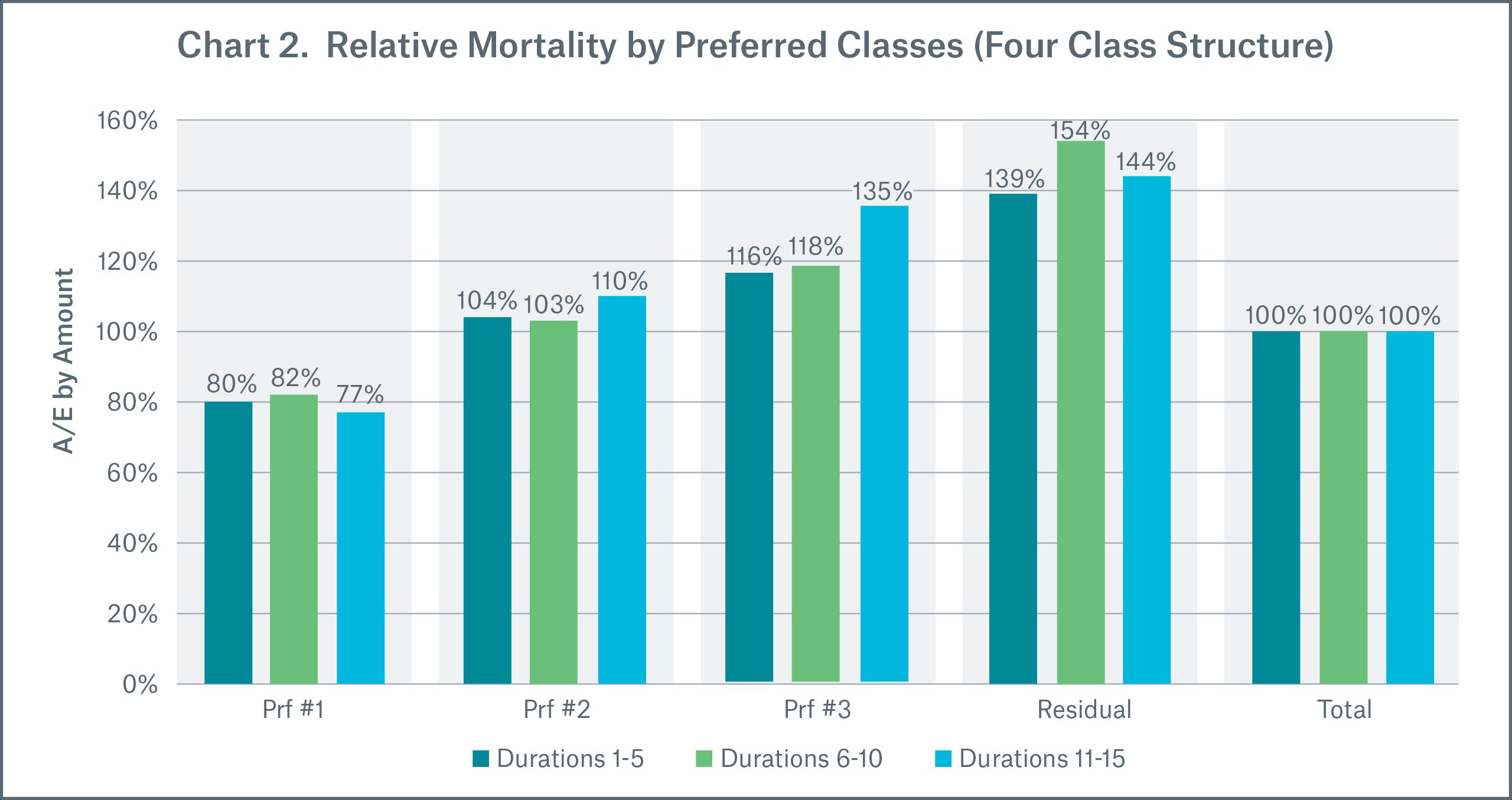 Chart 2 Relative Mortality by Preferred Classes (Four Class Structure)