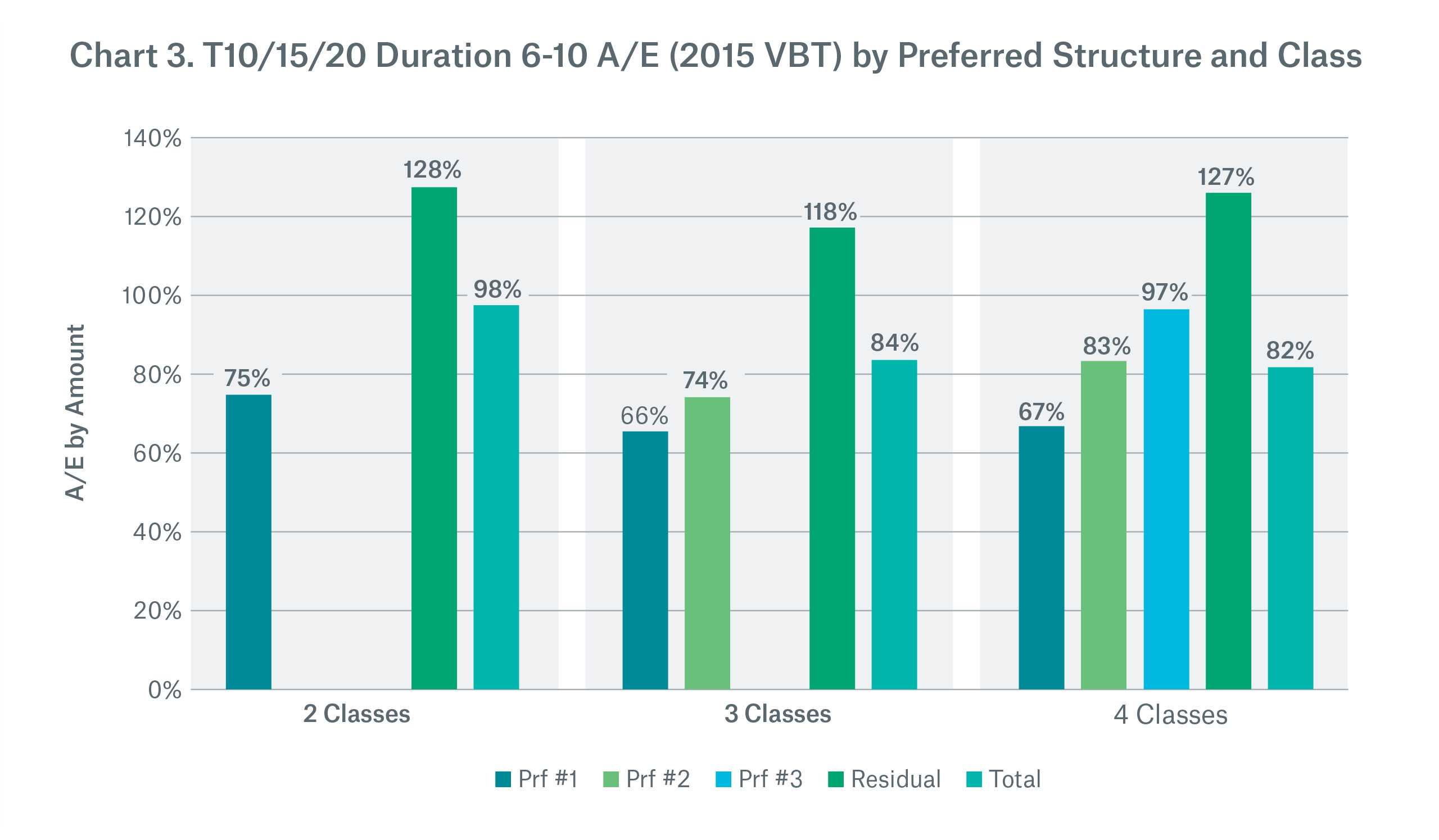 Chart 3. T10/15/20 Duration 6-10 A/E (2015 VBT) by Preferred Structure and Class