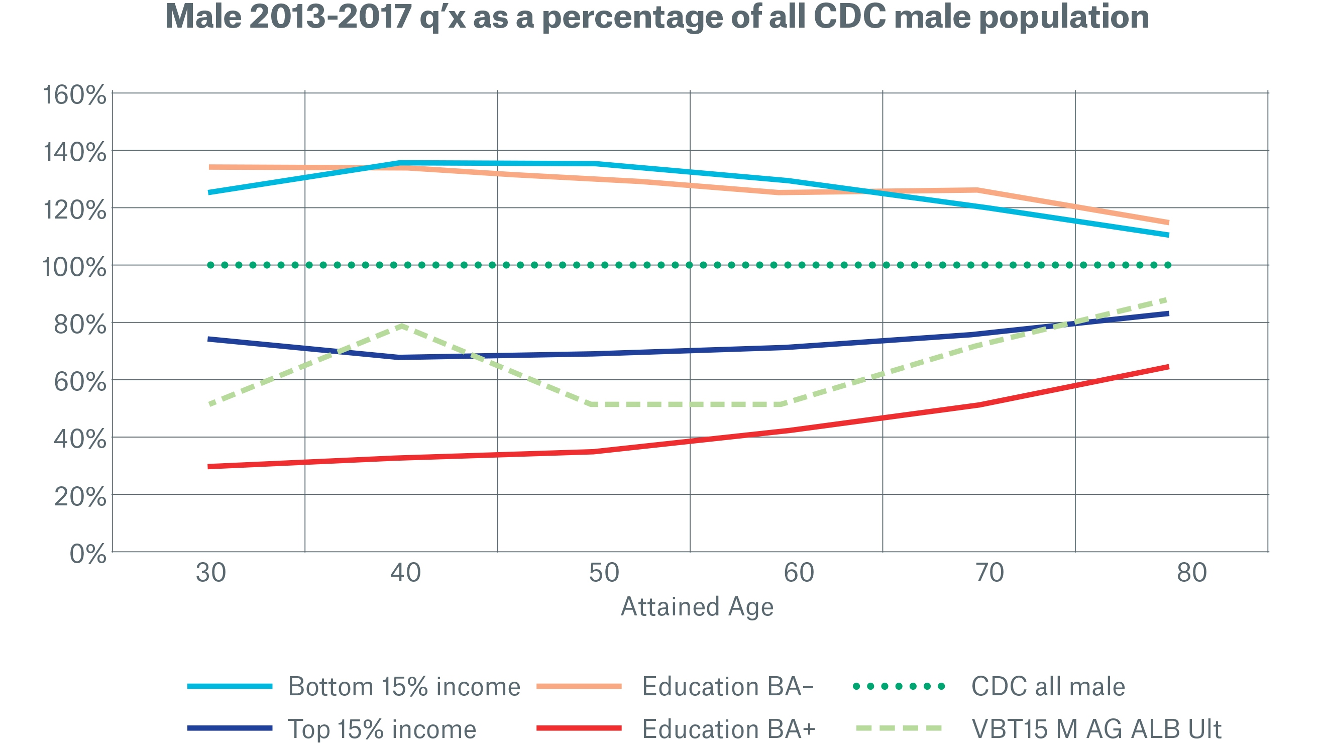 Male 2013-2017 q'x as a percentage of all CDC male population