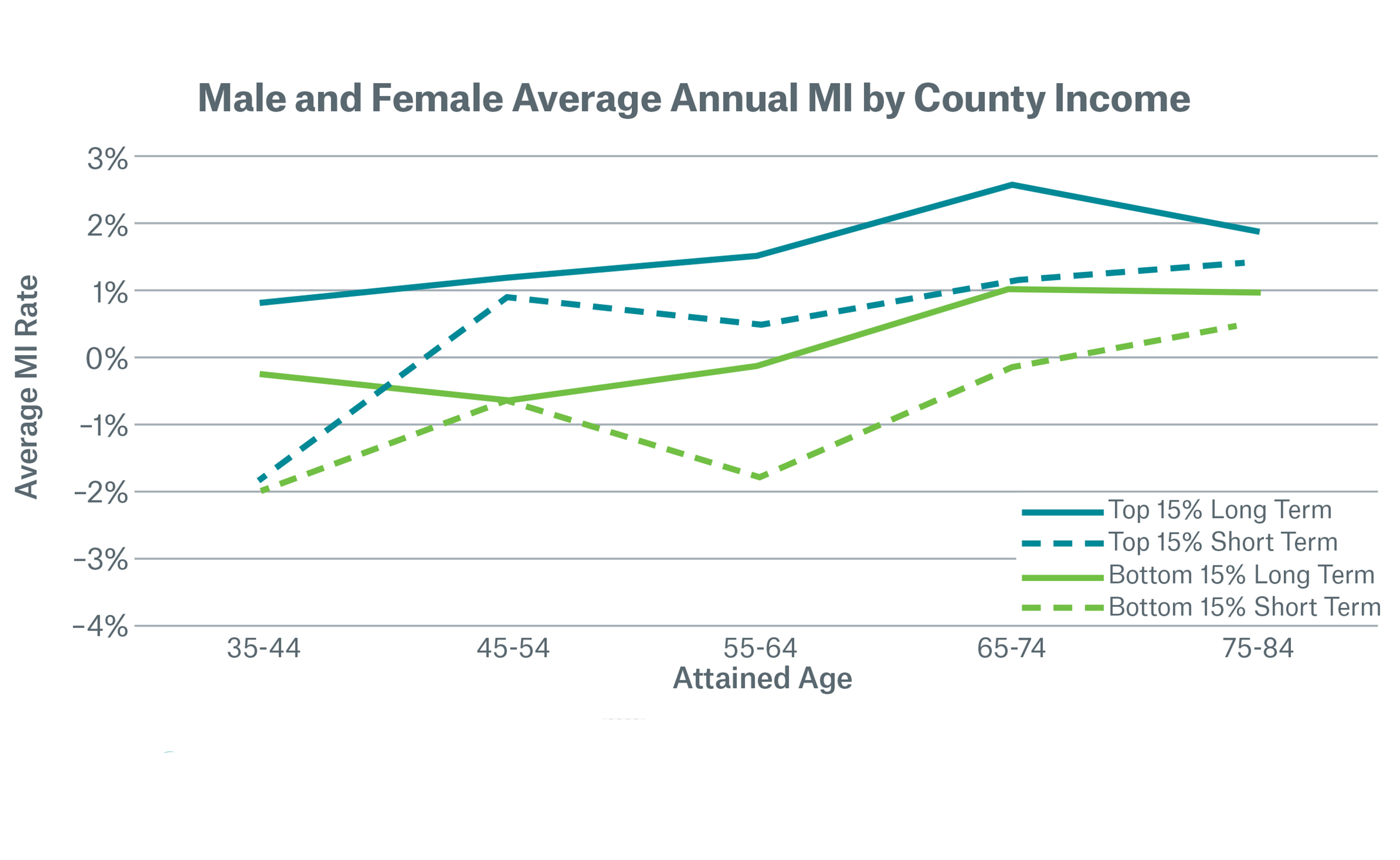 Male and Female Average Annual MI by County Income