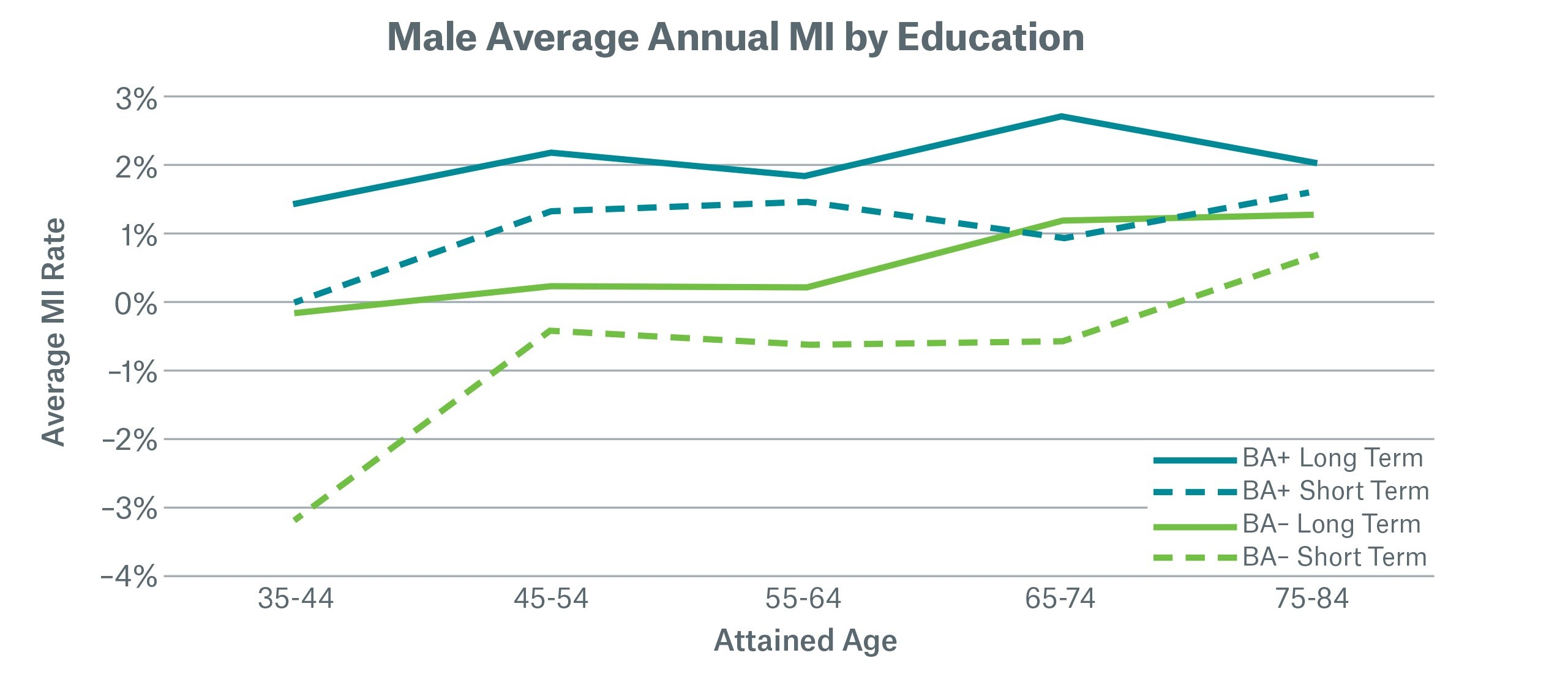 Male Average Annual MI by Education