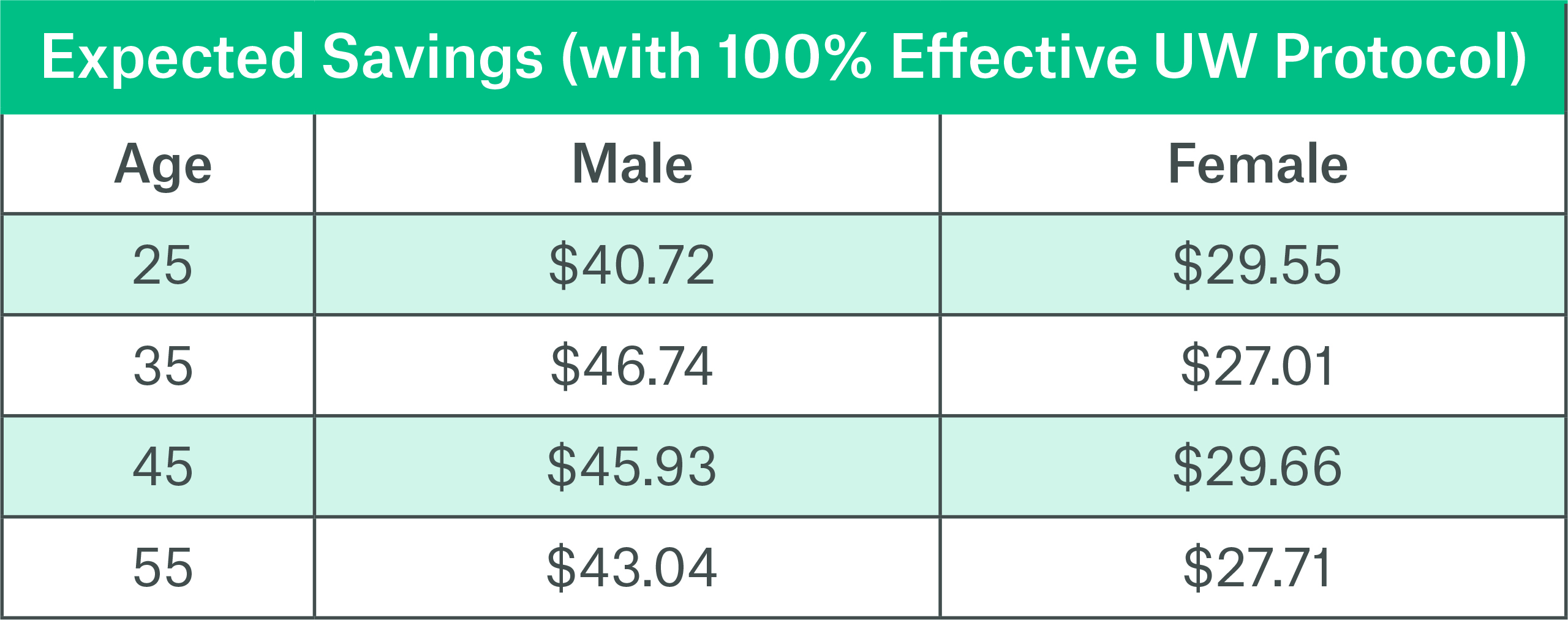 Table 1 Expected savings with 100% effective UW protocol