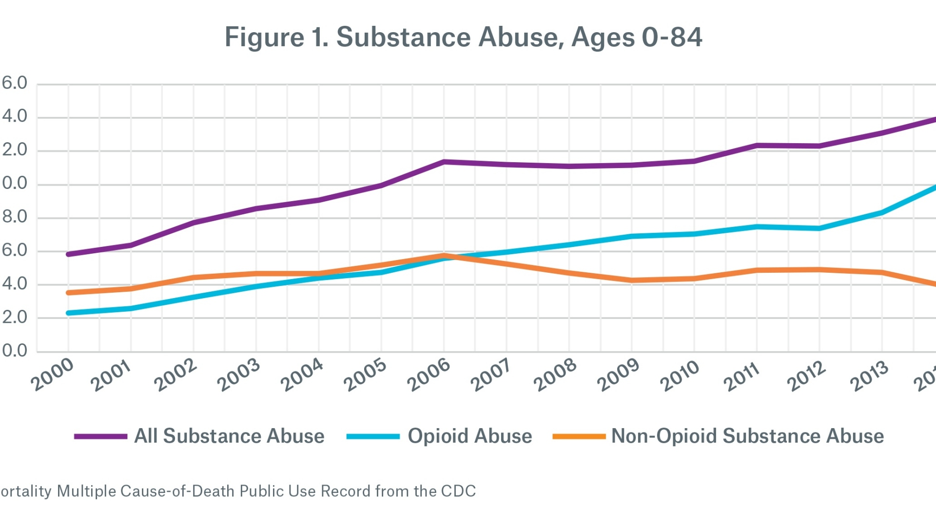 Graph of substance abuse rates in general population.