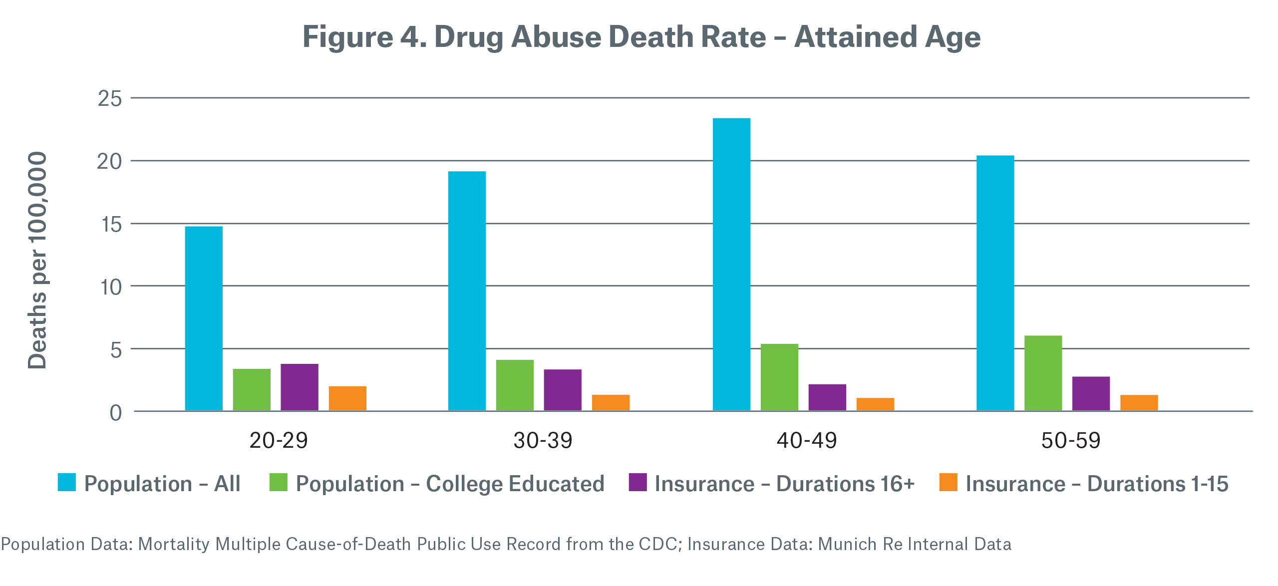 Drug Abuse Death Rate - Attained Age Figure