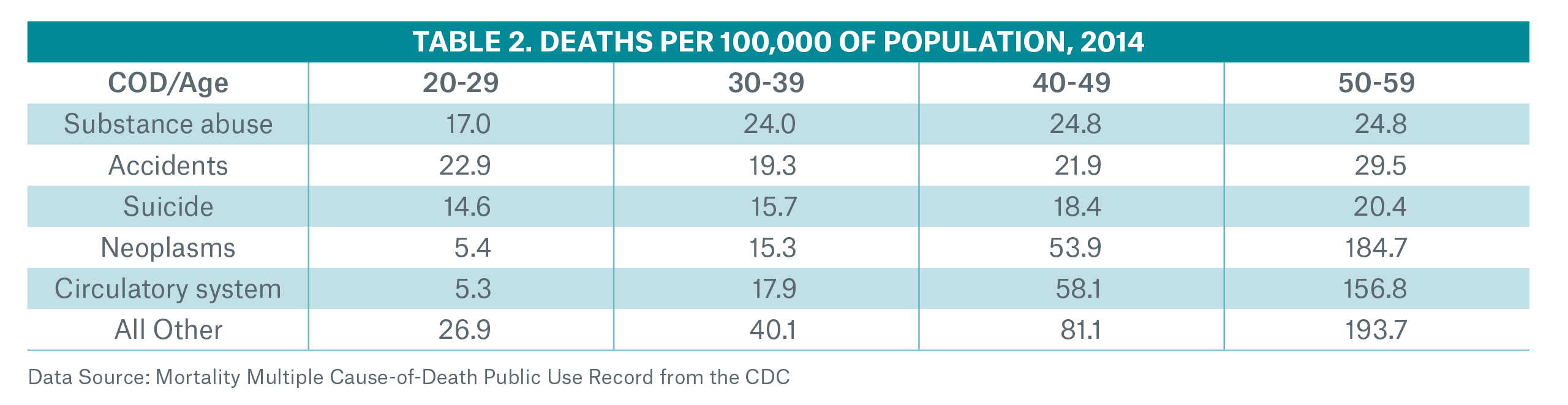 Deaths per 100,000 of Population Table