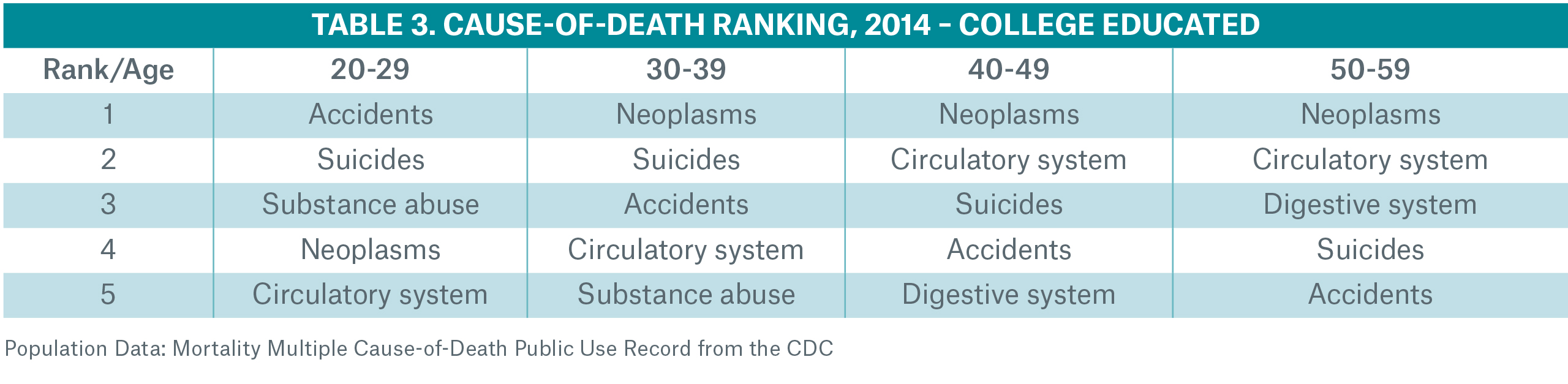 Cause of Death Rankings Table