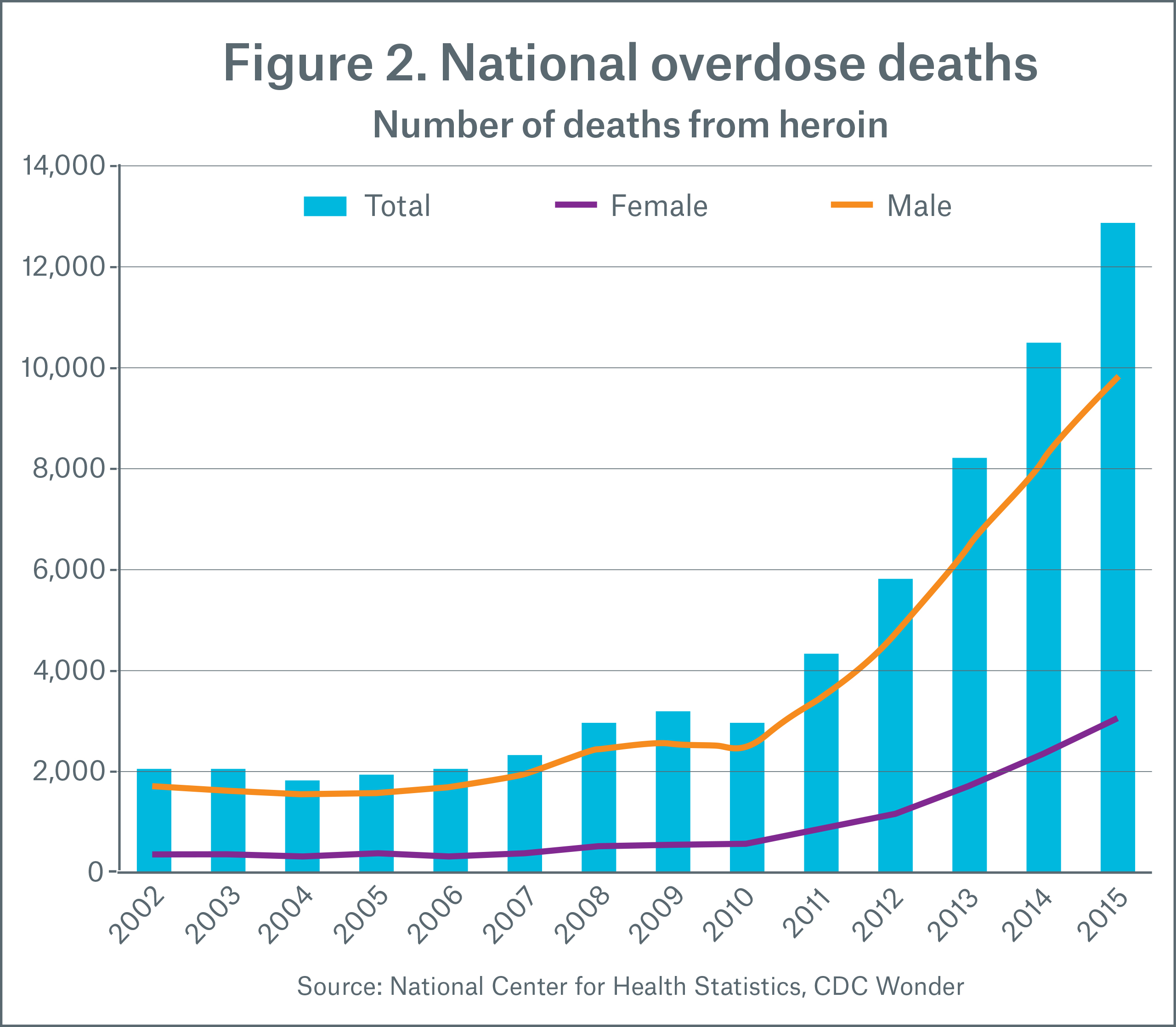 Figure 2 National overdose deaths