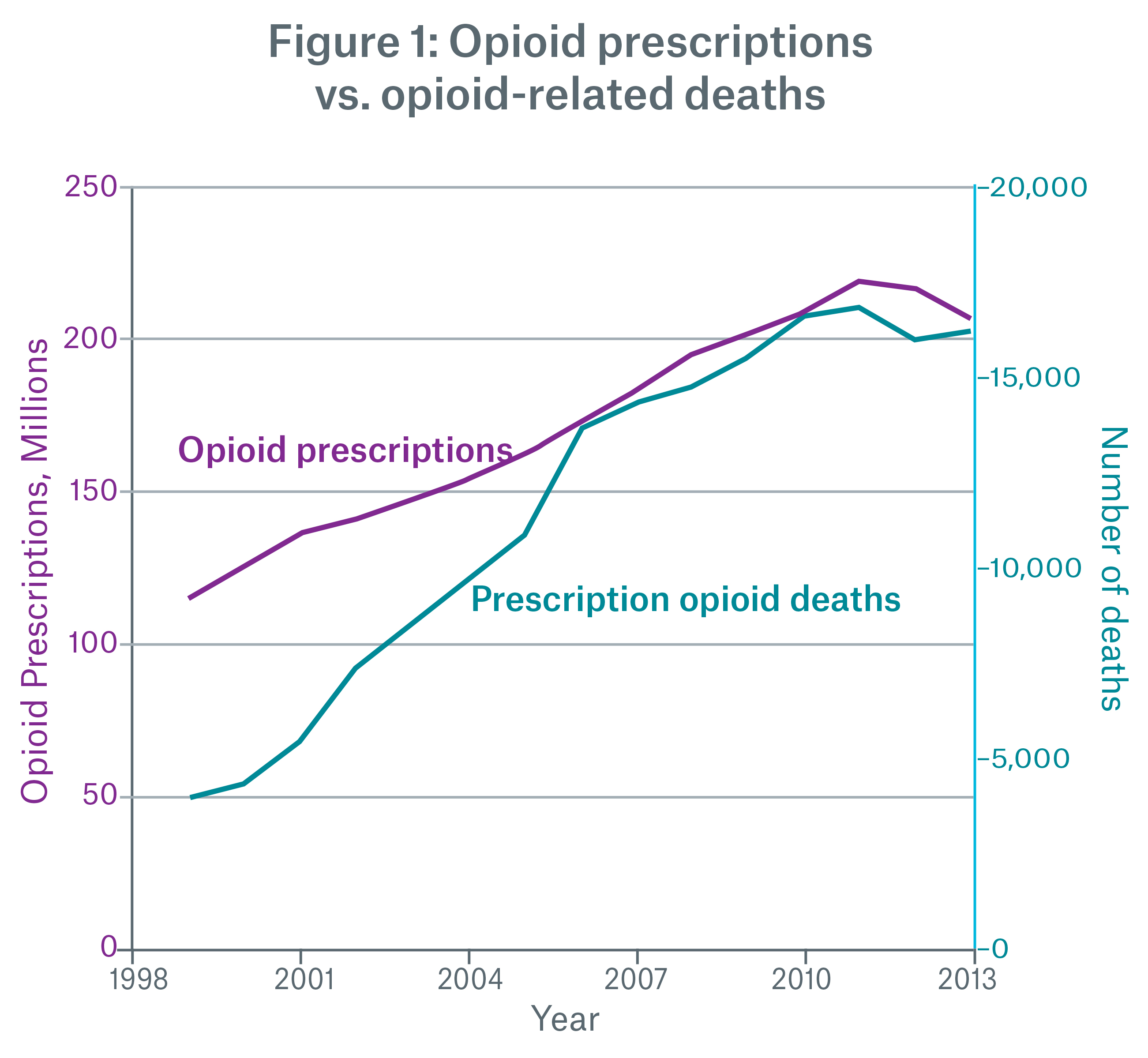 Figure 1: Opioid prescriptions vs. opioid-related deaths