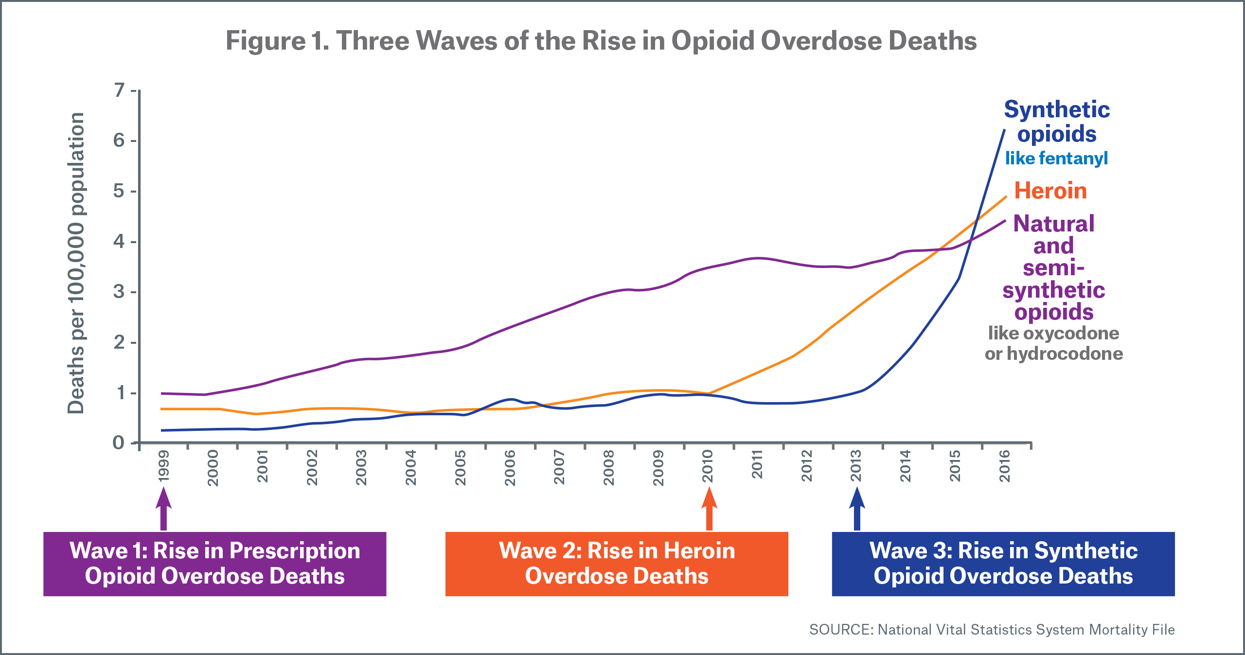 Figure 1 Three Waves of the Rise in Opioid Overdose Deaths