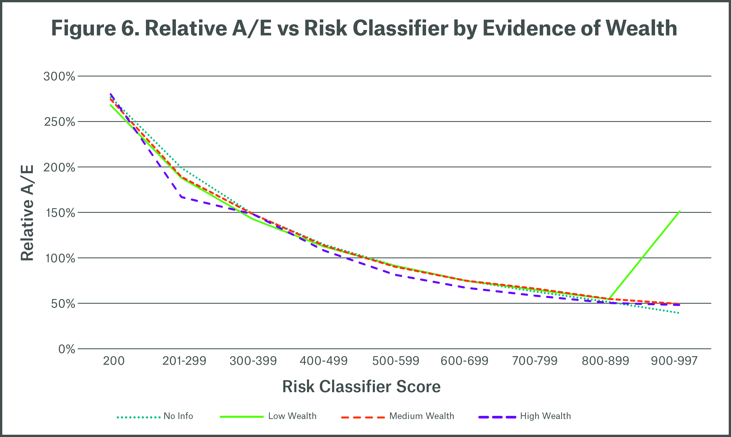 Figure 6 Relative A/E vs Risk Classifier by Evidence of Wealth