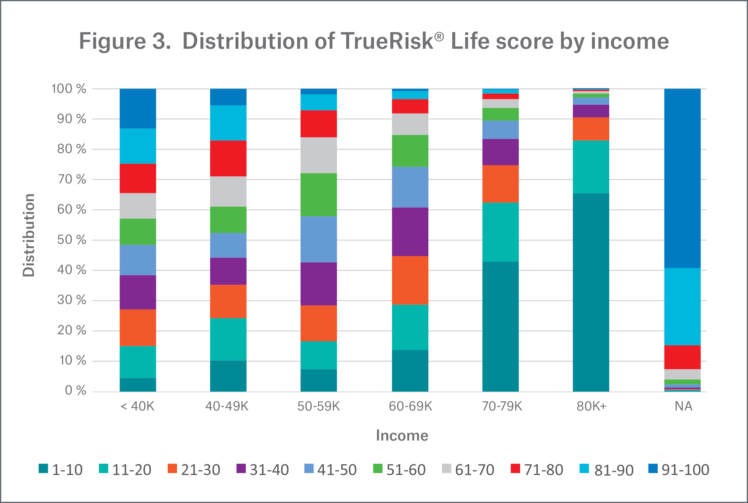 Figure 3 - Distribution of TrueRisk Life score by Income