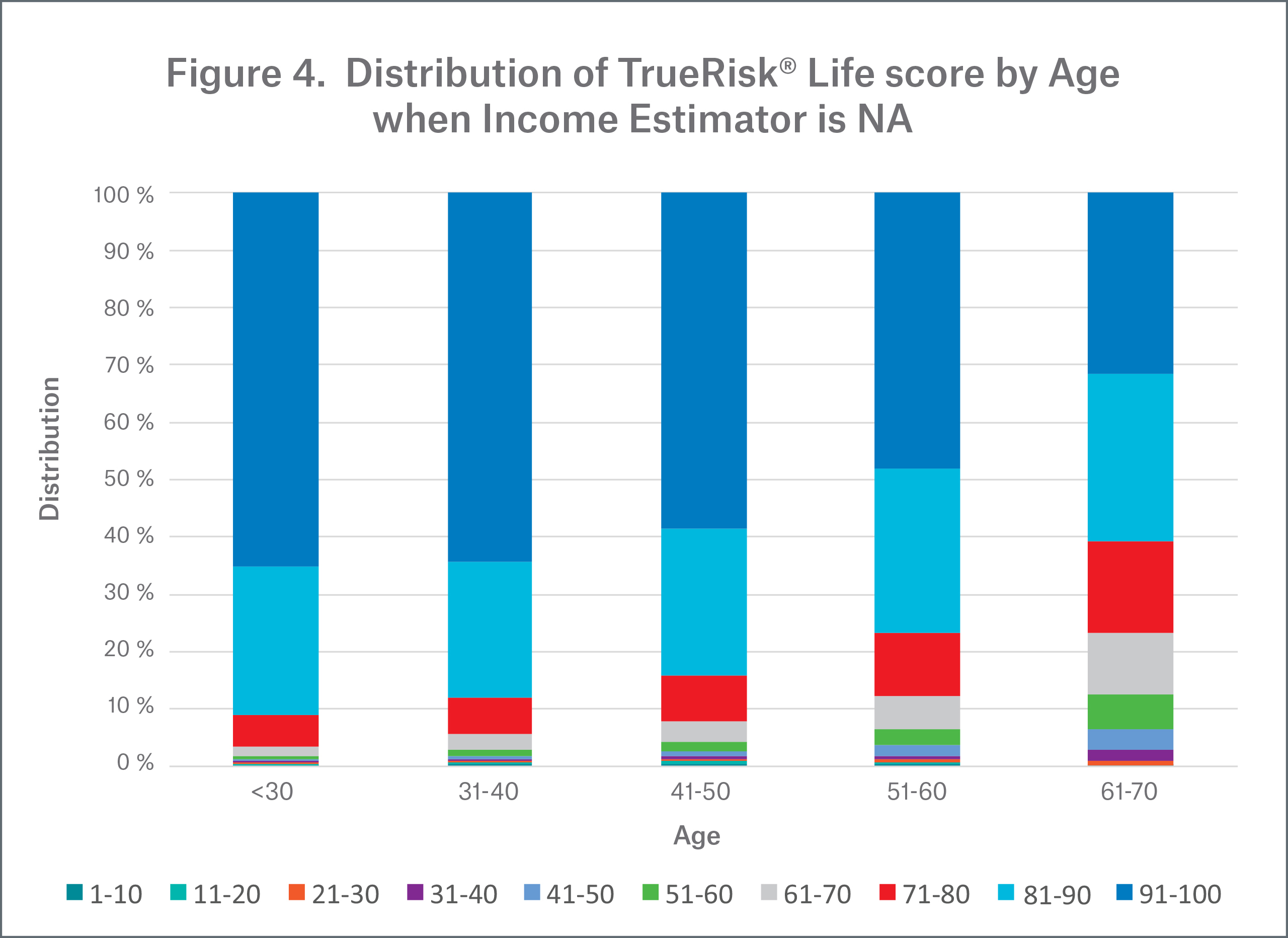 Figure 4 - Distribution of TrueRisk Life score by Age when Income Estimator is NA
