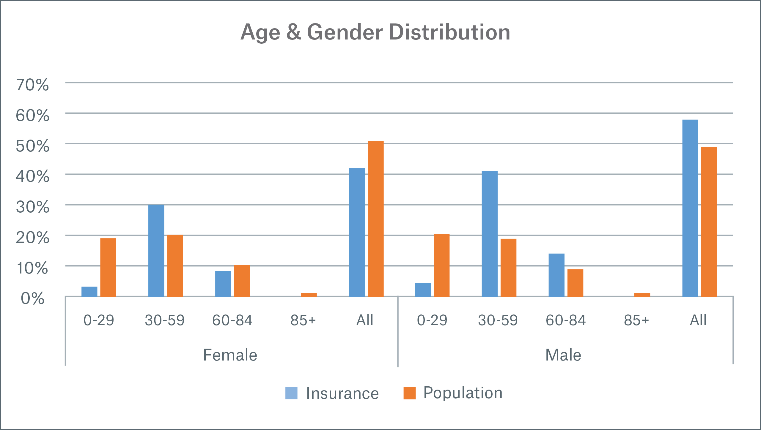 Appendix Image Age and Gender Distribution