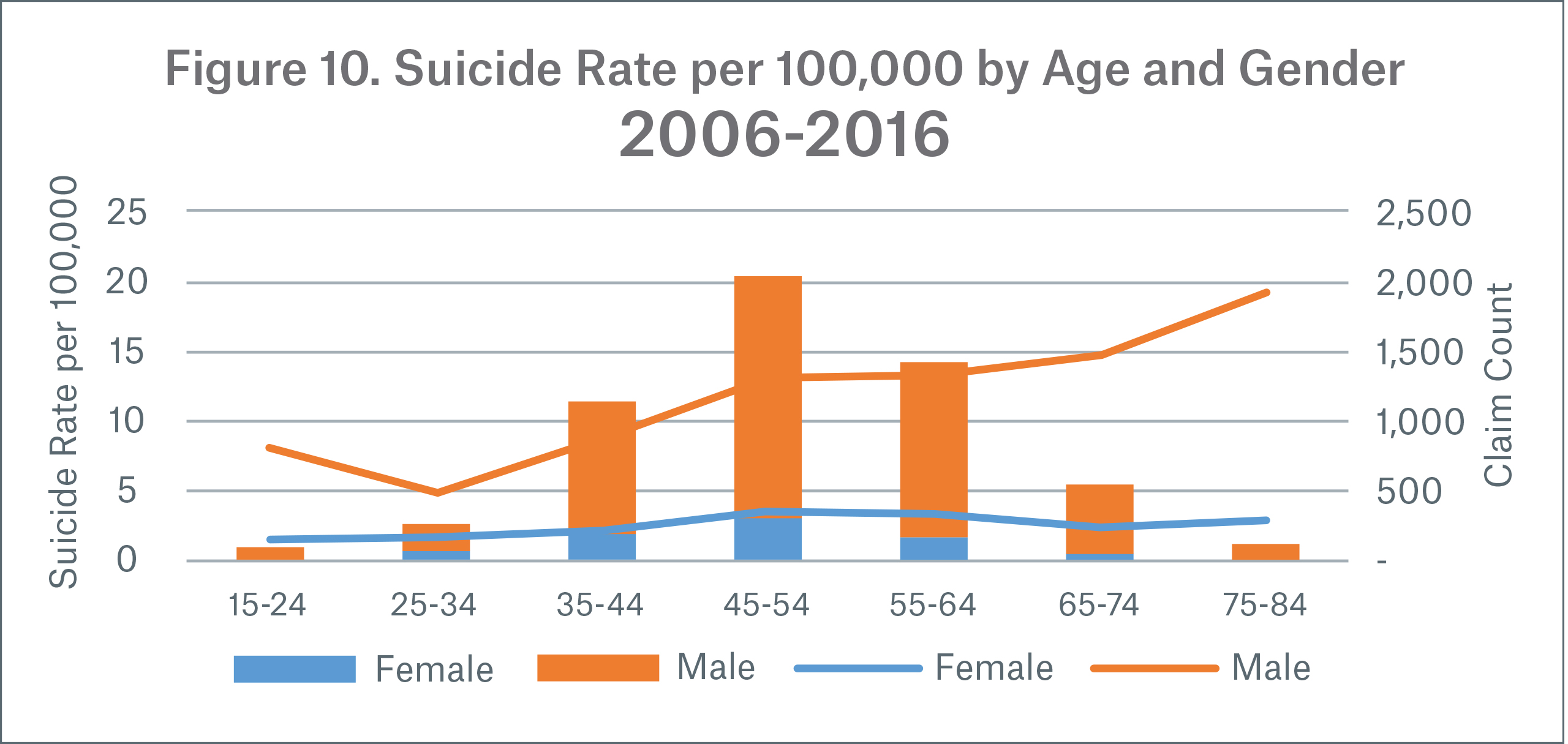 Analysis of General and Insured Population Suicides in the ...