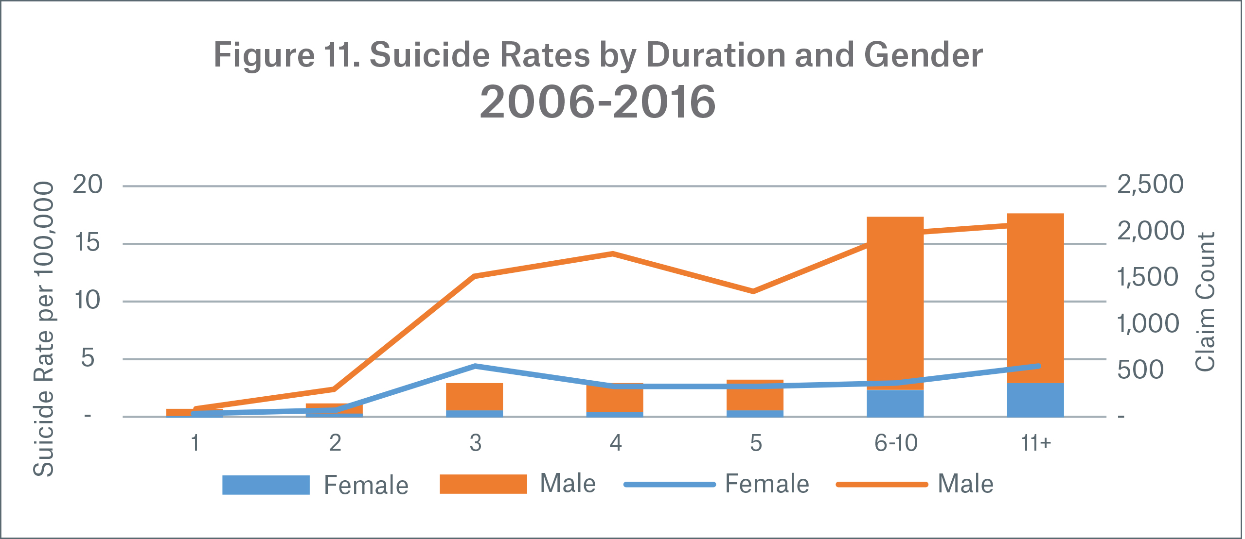 Figure 11 Image Suicide Rates by Duration and Gender