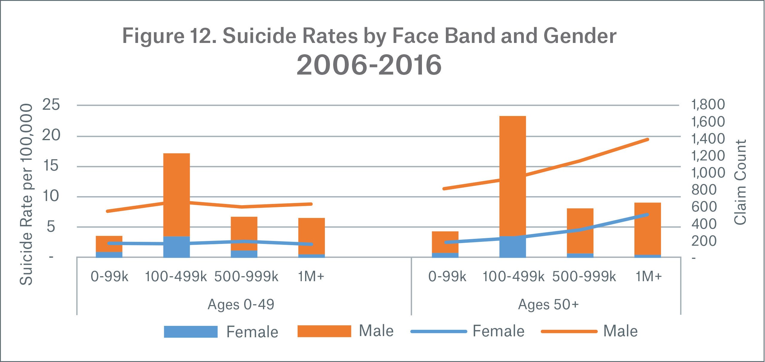 Figure 12 Image Suicide Rates by Face Band and Gender