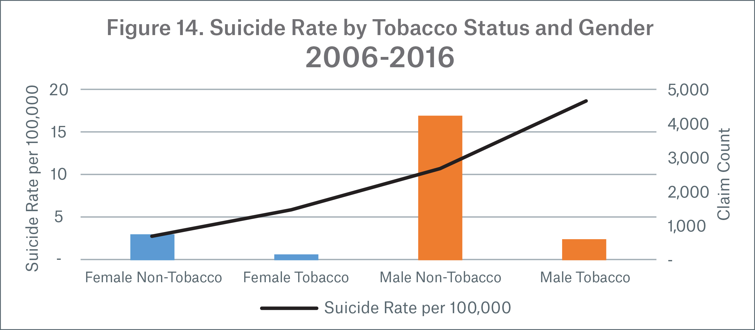 Figure 14 Image Suicide Rate by Tobacco Statue and Gender